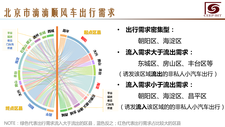 华北地区研究智能出行大数据报告_000129