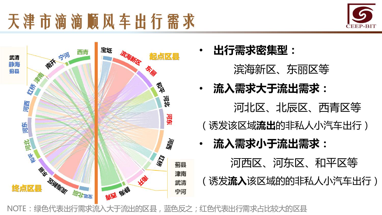 华北地区研究智能出行大数据报告_000130