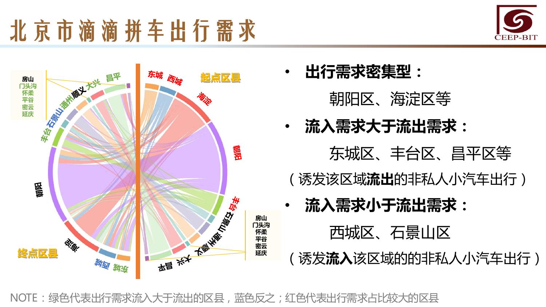 华北地区研究智能出行大数据报告_000132