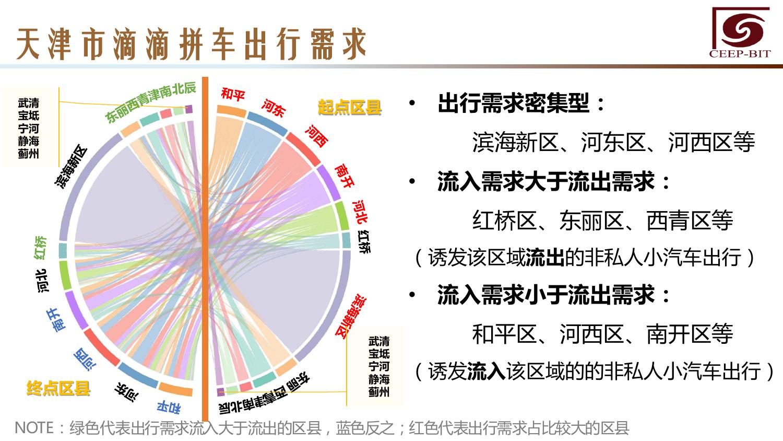 华北地区研究智能出行大数据报告_000133