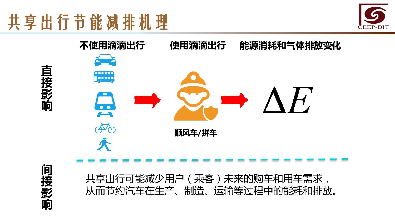 华北地区研究智能出行大数据报告_000134