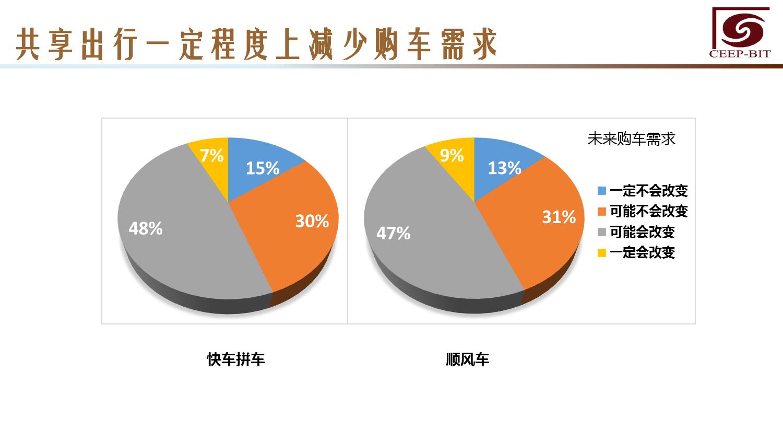 华北地区研究智能出行大数据报告_000135