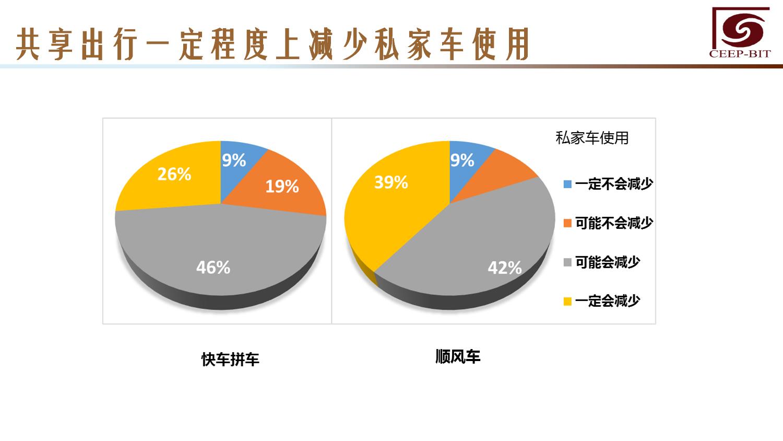 华北地区研究智能出行大数据报告_000136