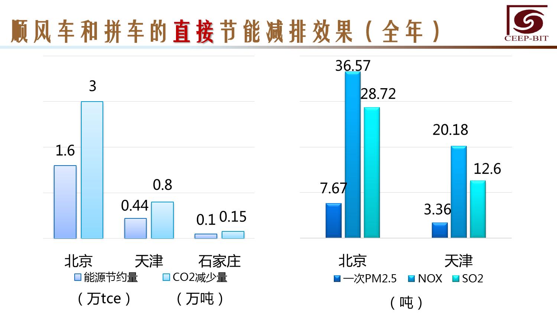 华北地区研究智能出行大数据报告_000137