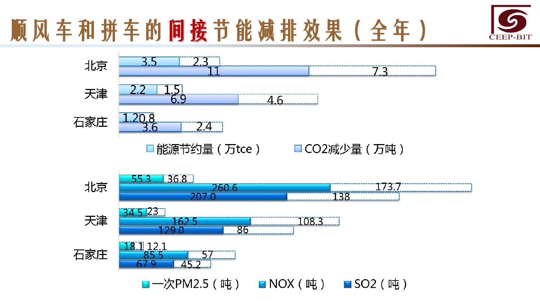 华北地区研究智能出行大数据报告_000138