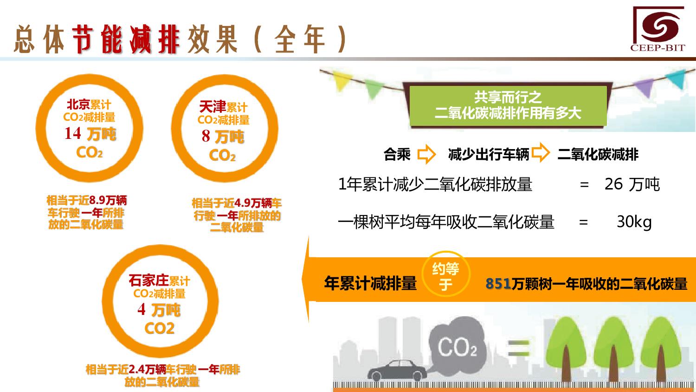 华北地区研究智能出行大数据报告_000139