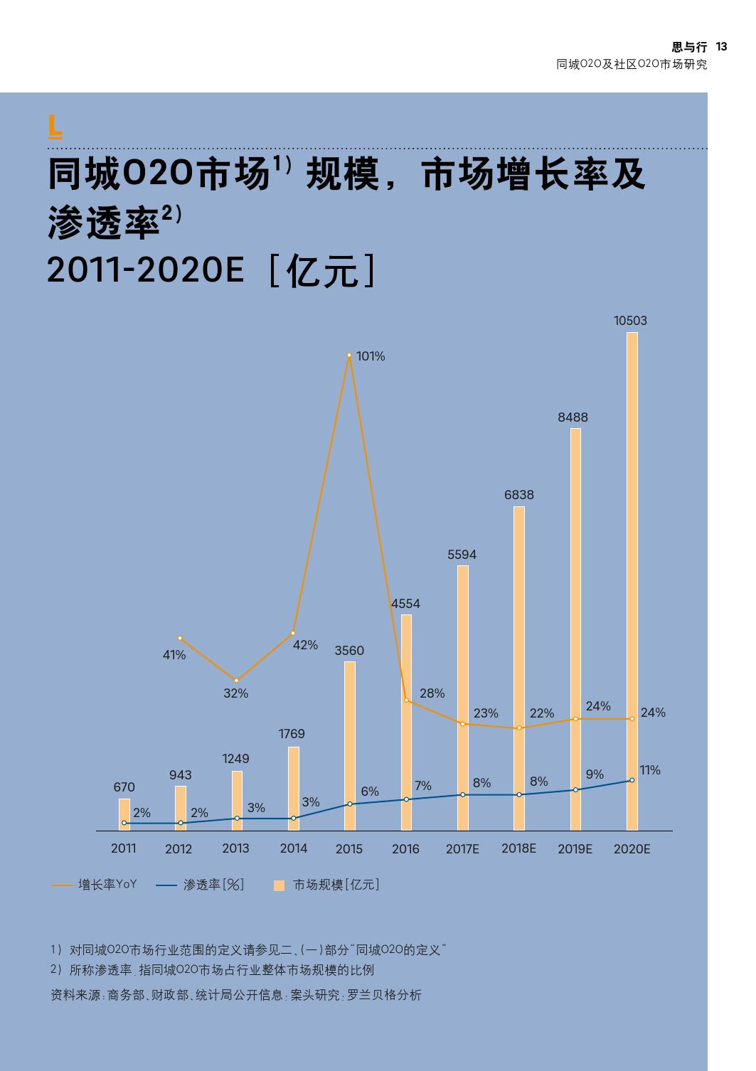 同城O2O及社区O2O市场研究_000013