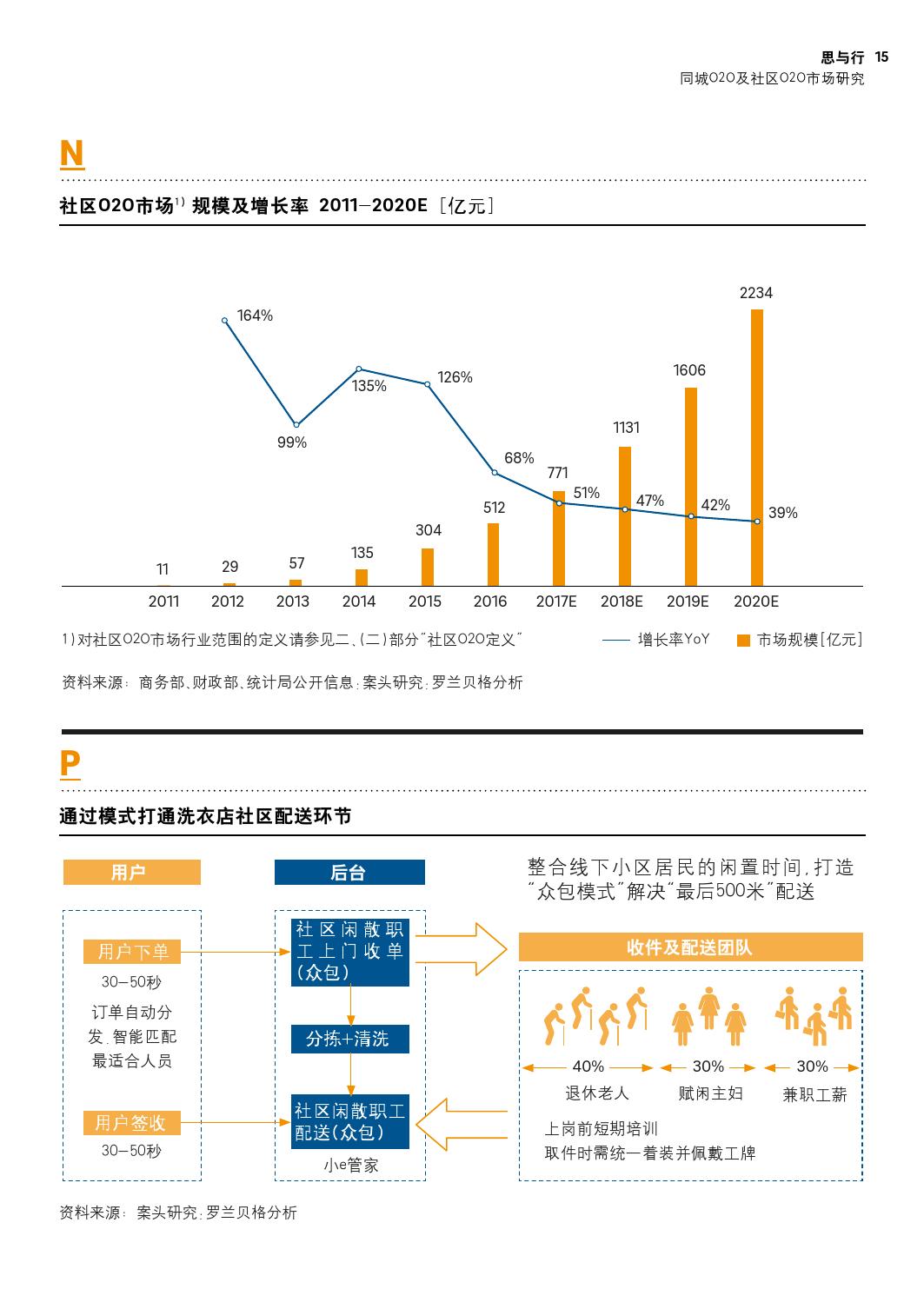 同城O2O及社区O2O市场研究_000015
