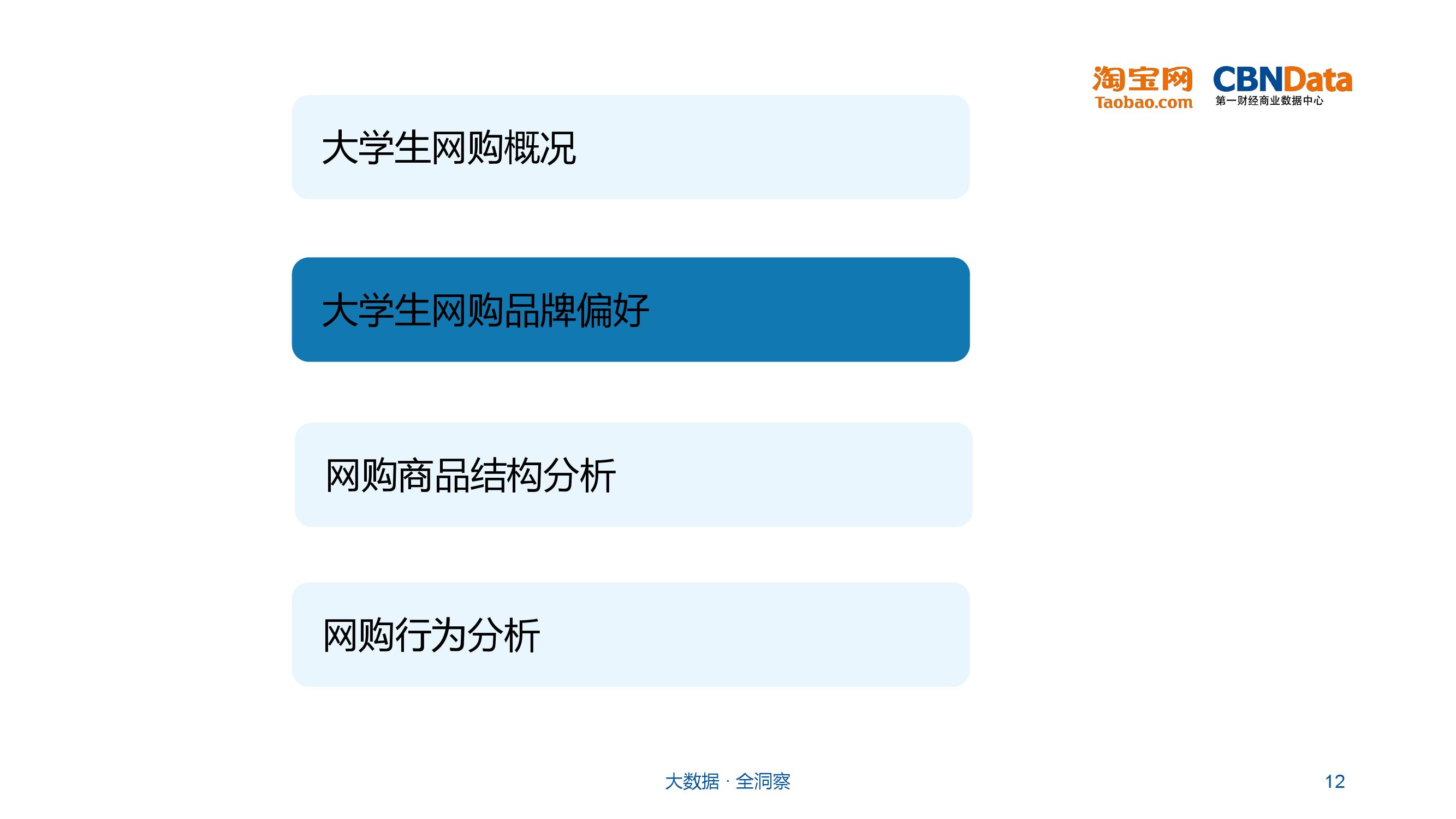 大学生群体网购行为分析_000012