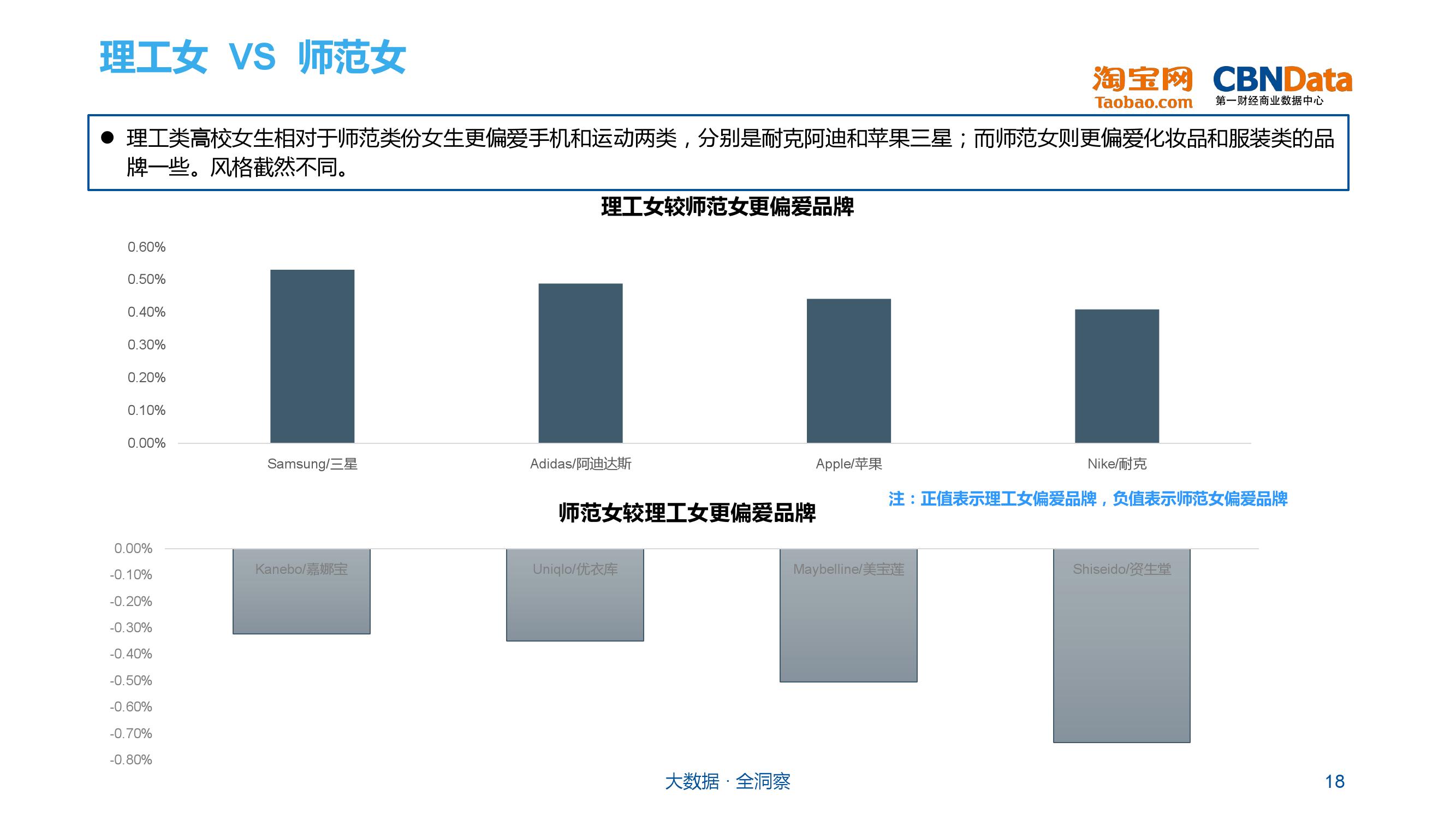 大学生群体网购行为分析_000018