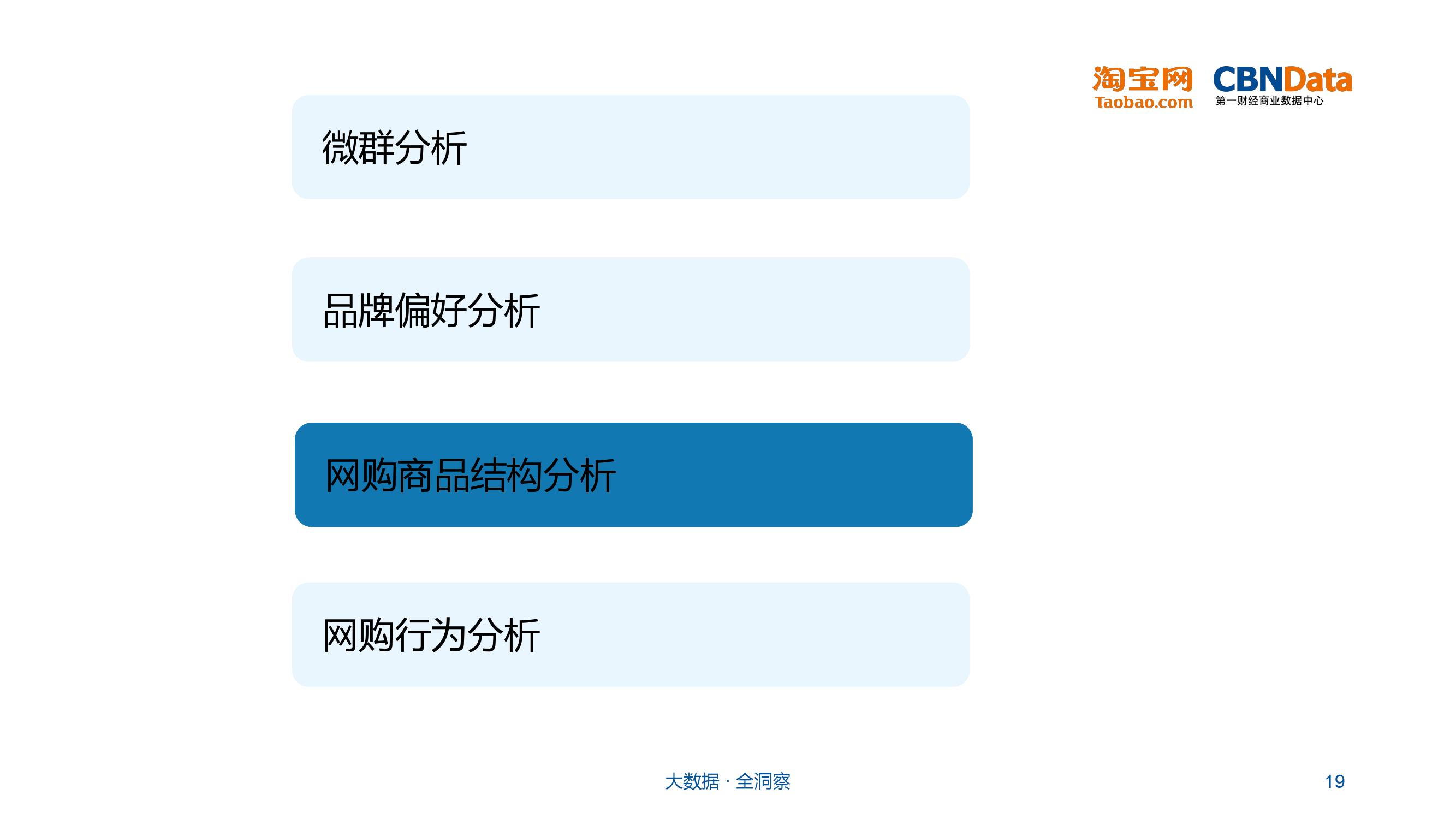 大学生群体网购行为分析_000019