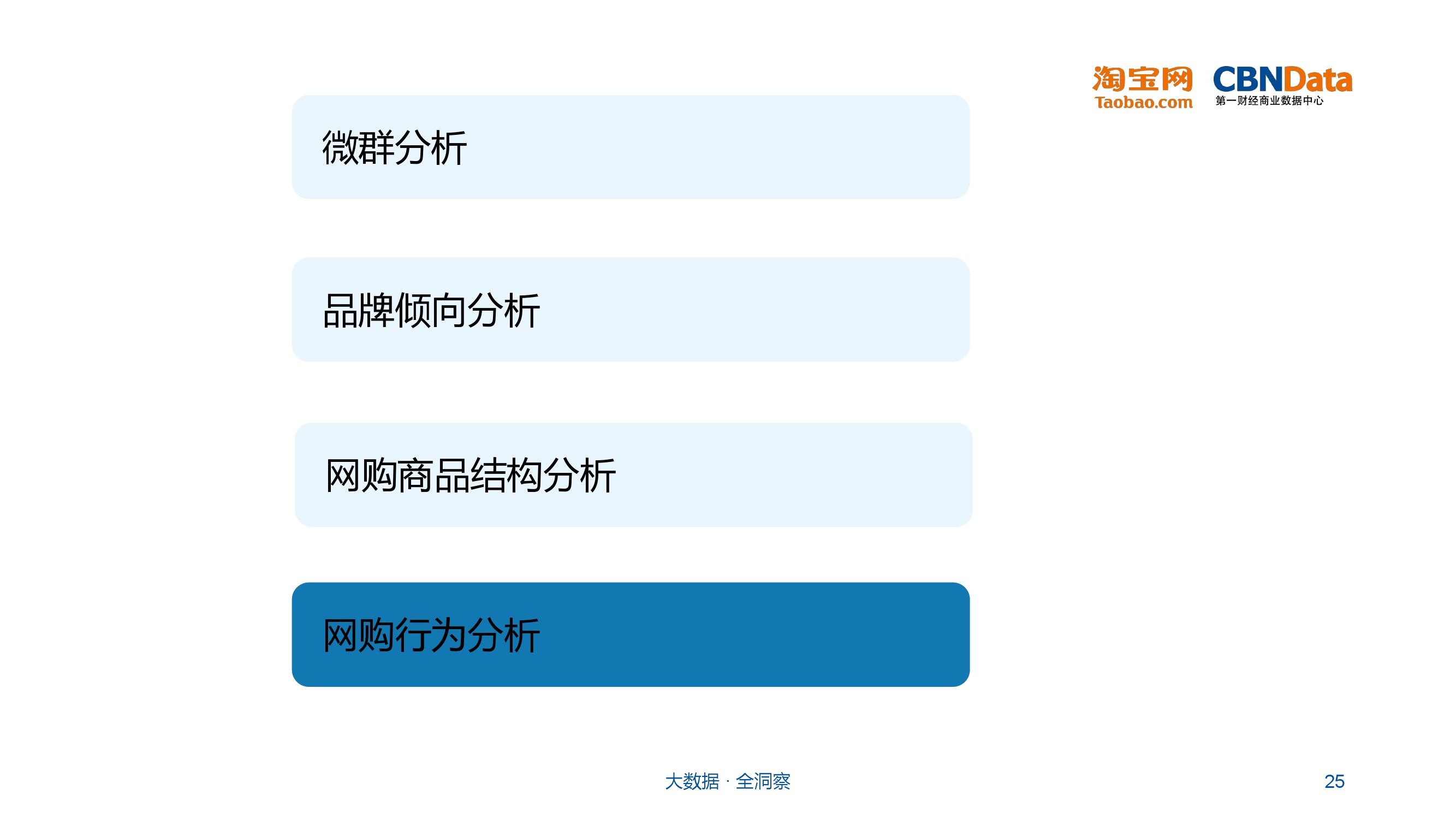 大学生群体网购行为分析_000025