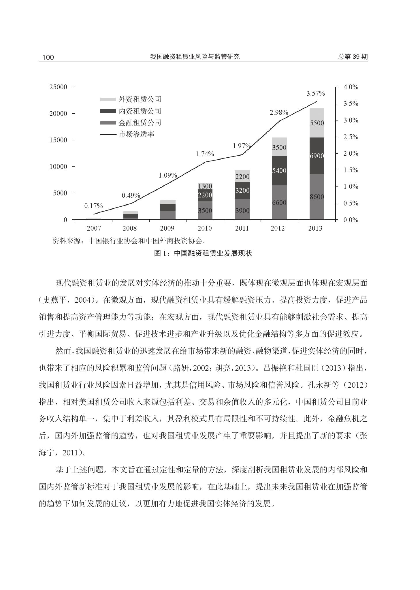 我国融资租赁业风险与监管研究_000002