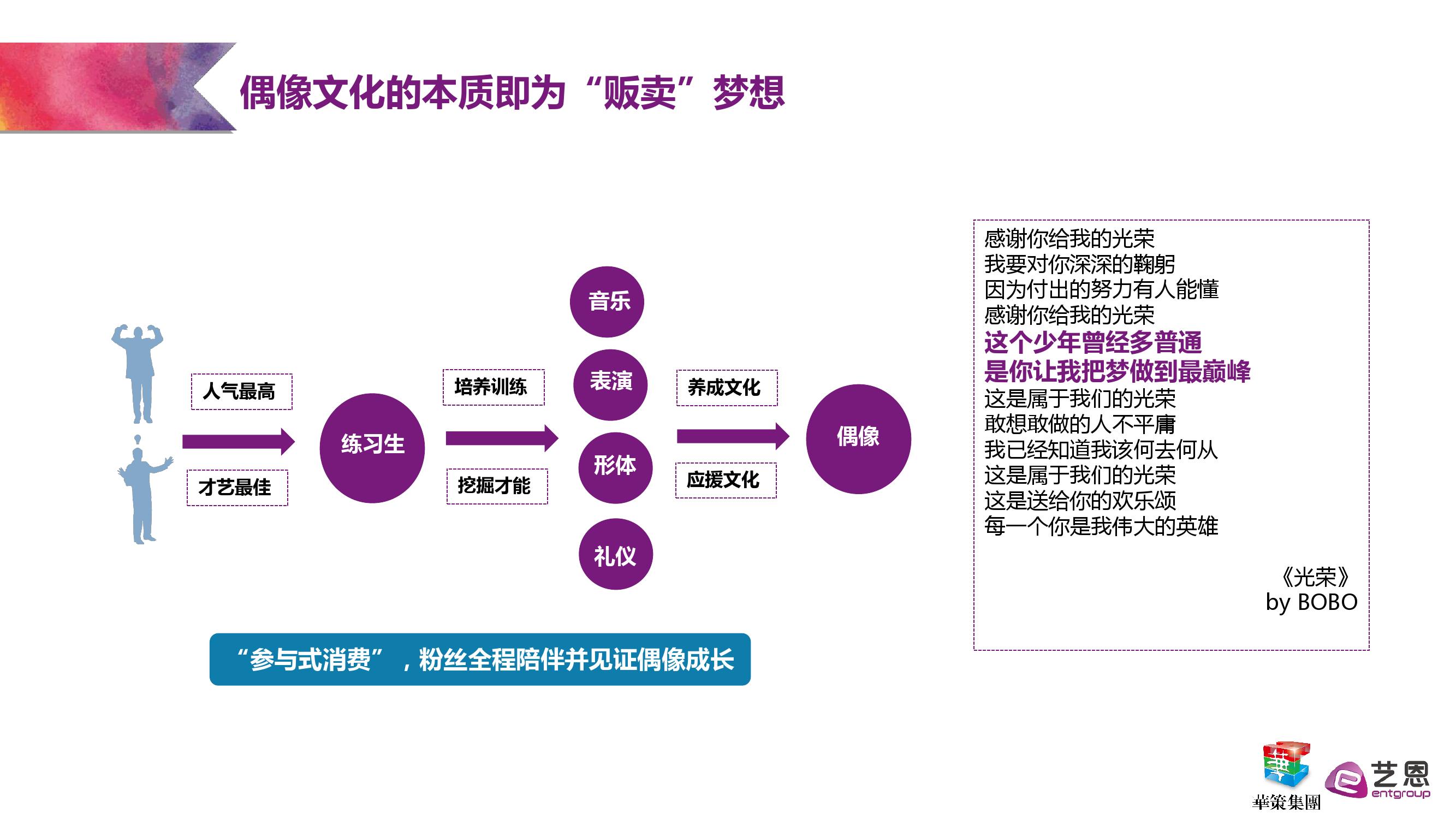 艺恩:粉丝经济研究报告_000008
