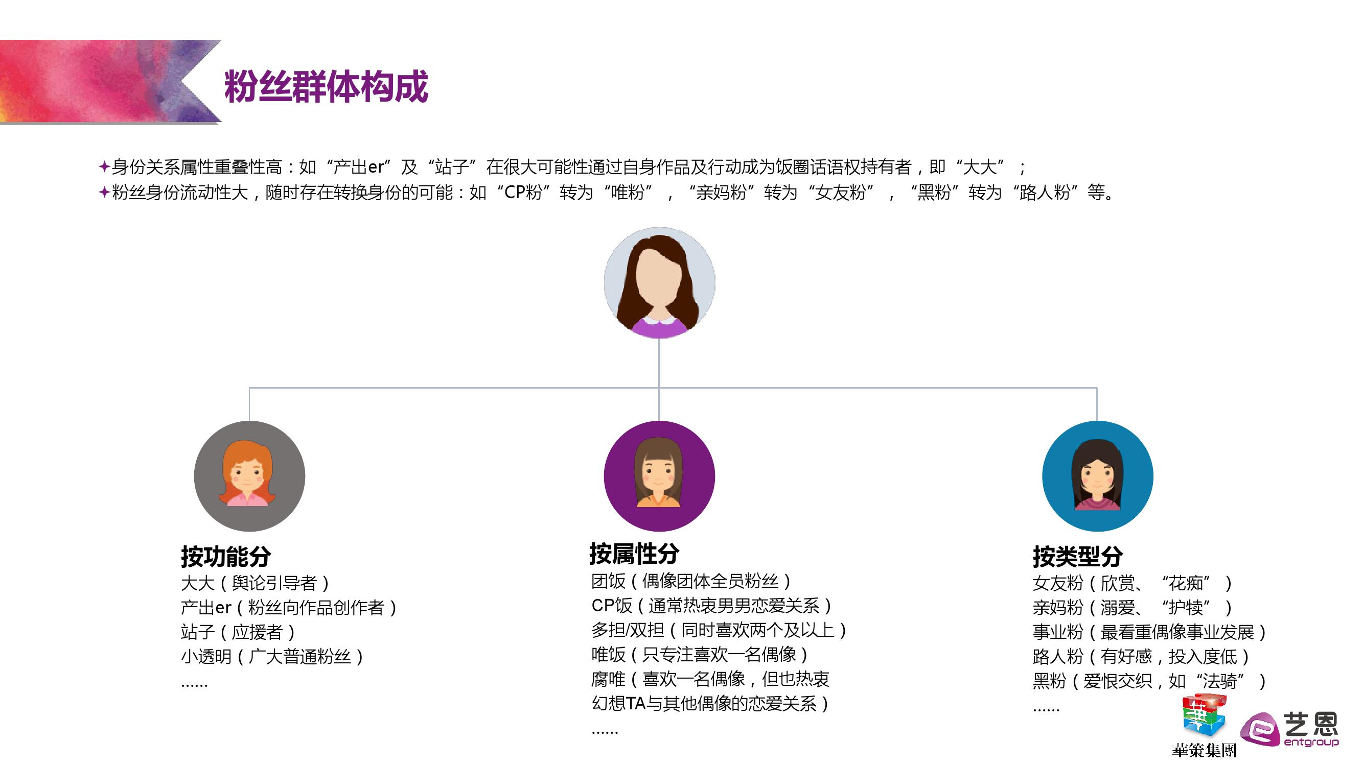 艺恩:粉丝经济研究报告_000014