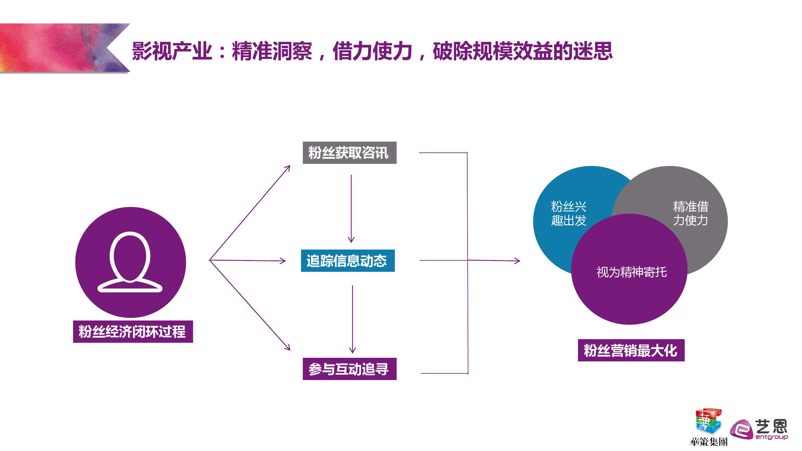 艺恩:粉丝经济研究报告_000033
