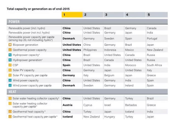 新葡京国际娱乐:REN21:2016年全球可再生能源现状报告(附下载