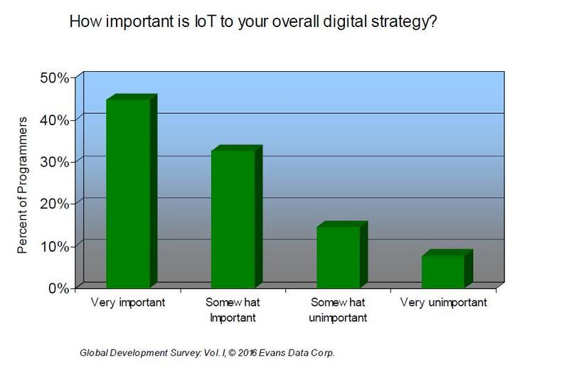 1466429912-2371-5importance-of-IoT-strategy
