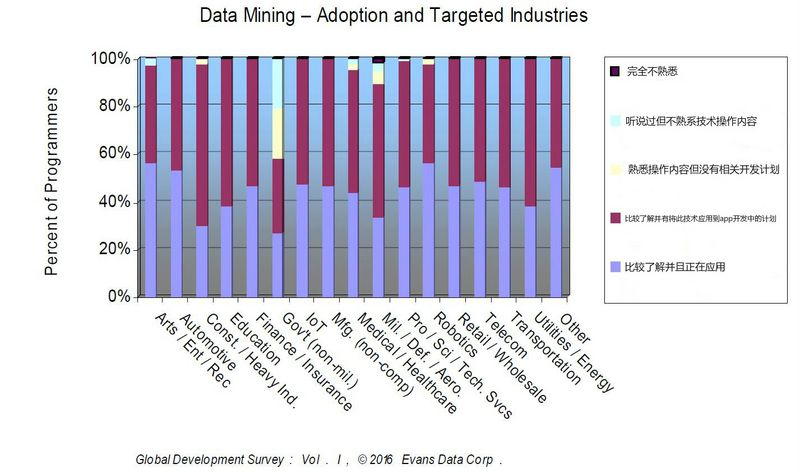 1466429912-6359-2Data-Mining-adoption