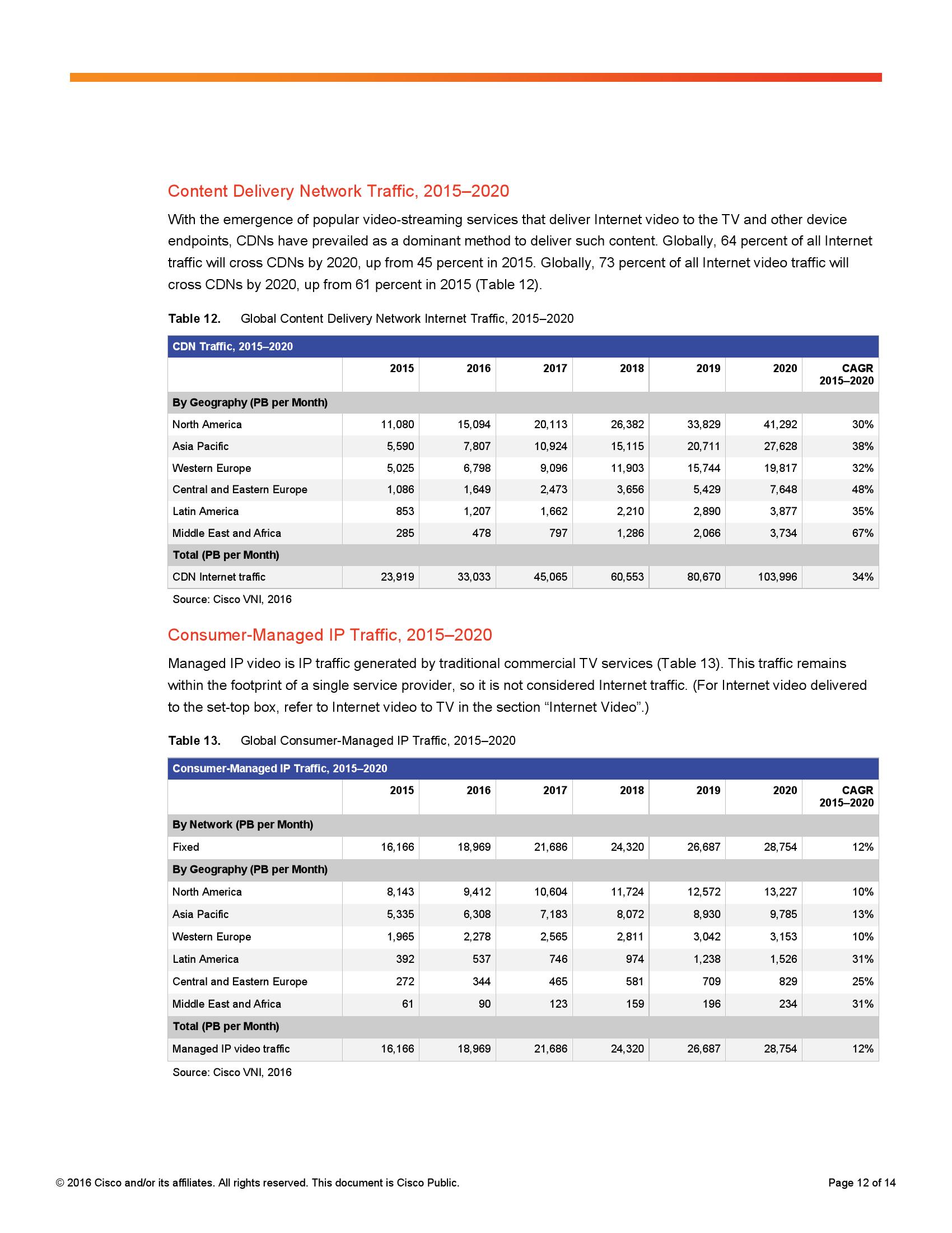 2015–2020年度可视化网络指数预测_000012