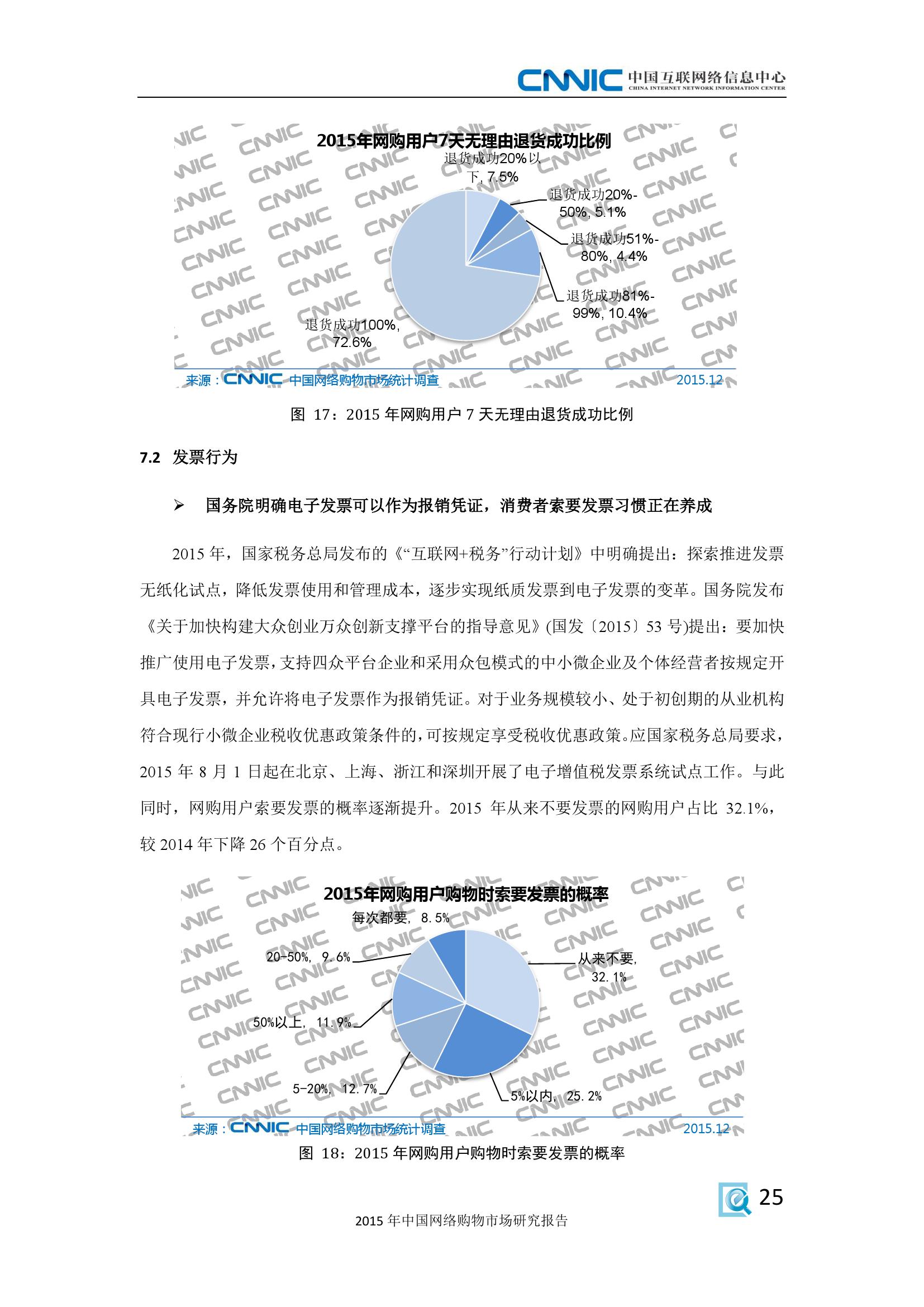 2015年中国网络购物市场研究报告_000033