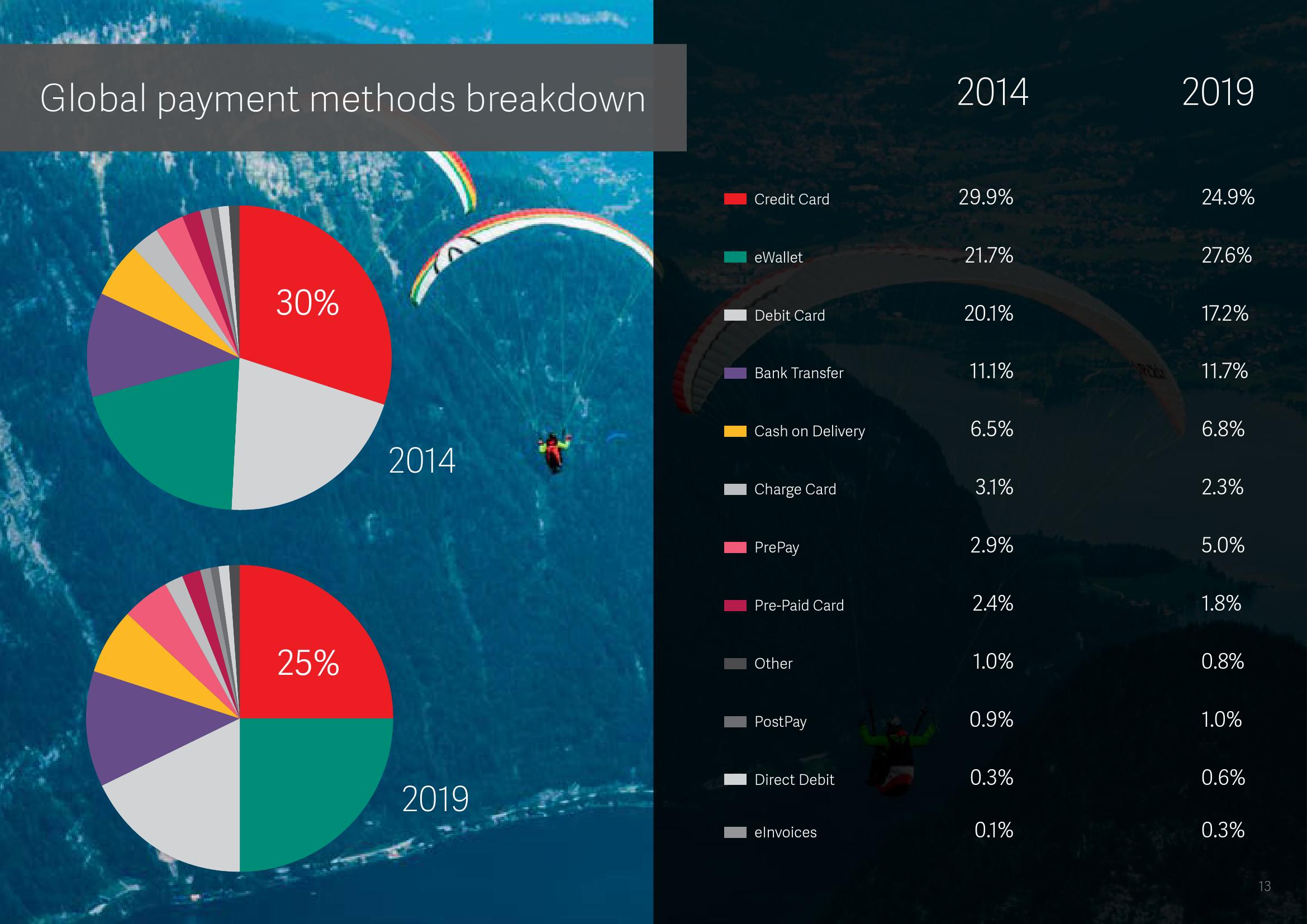 2015年全球支付报告_000014