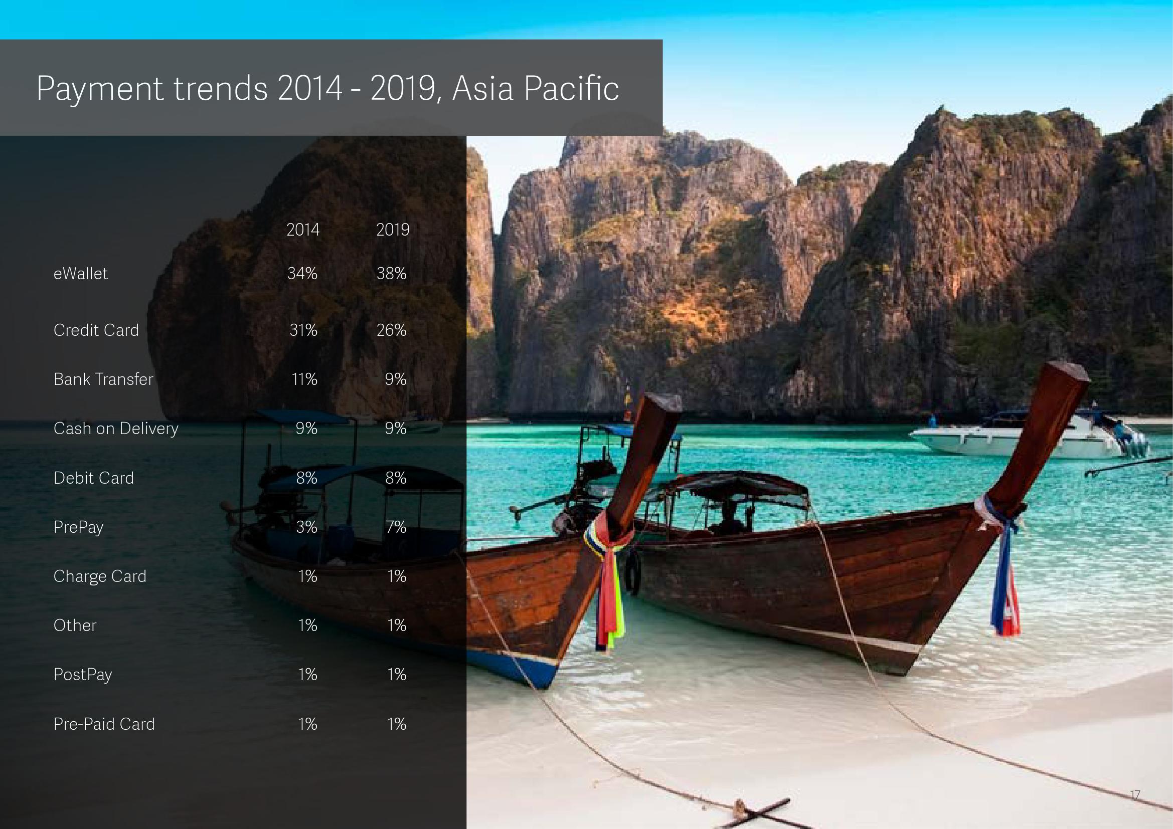 2015年全球支付报告_000018