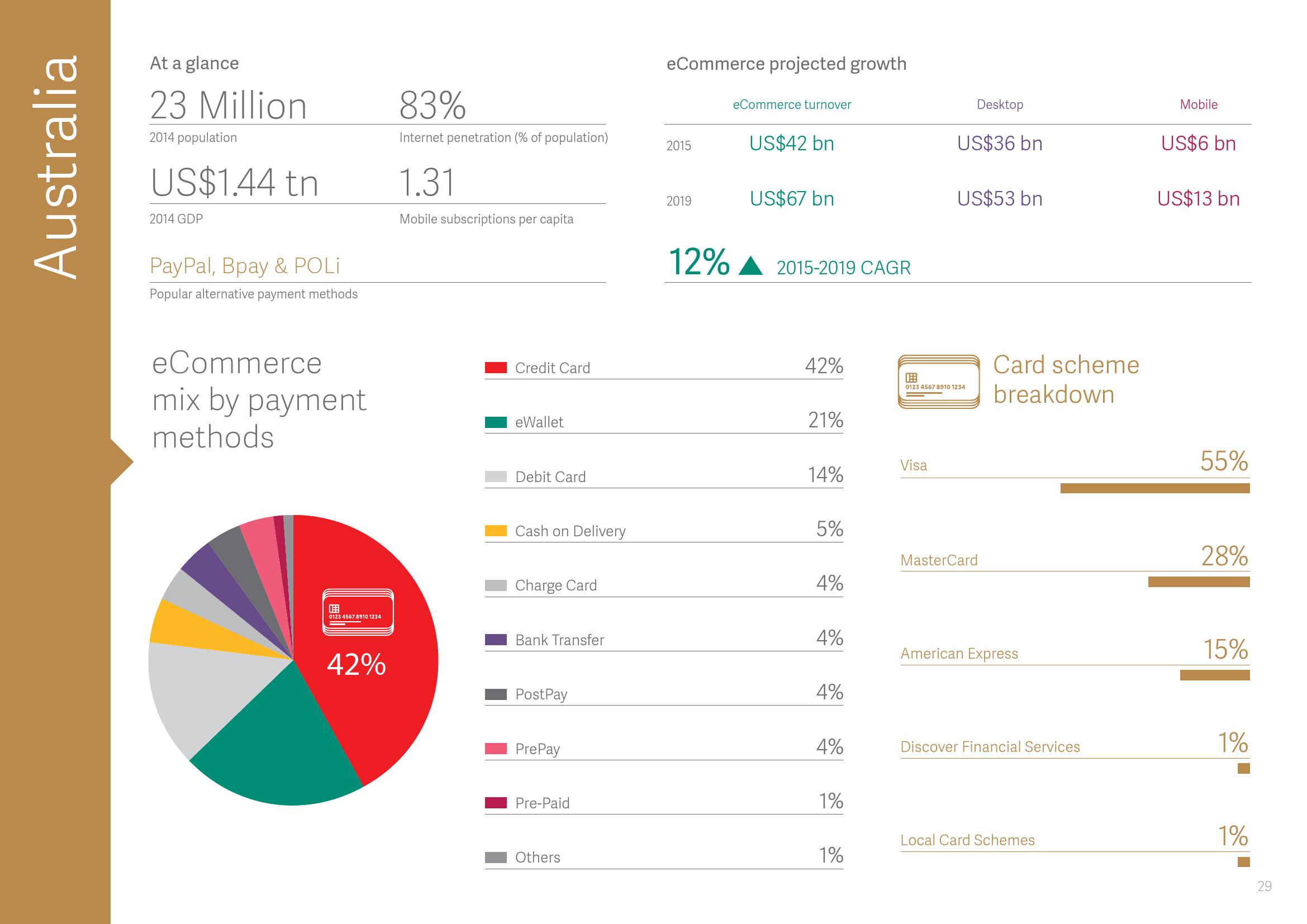 2015年全球支付报告_000030