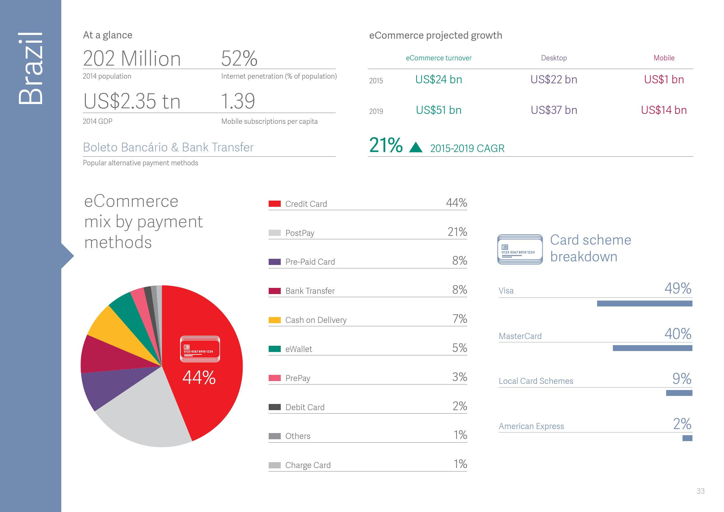 2015年全球支付报告_000034