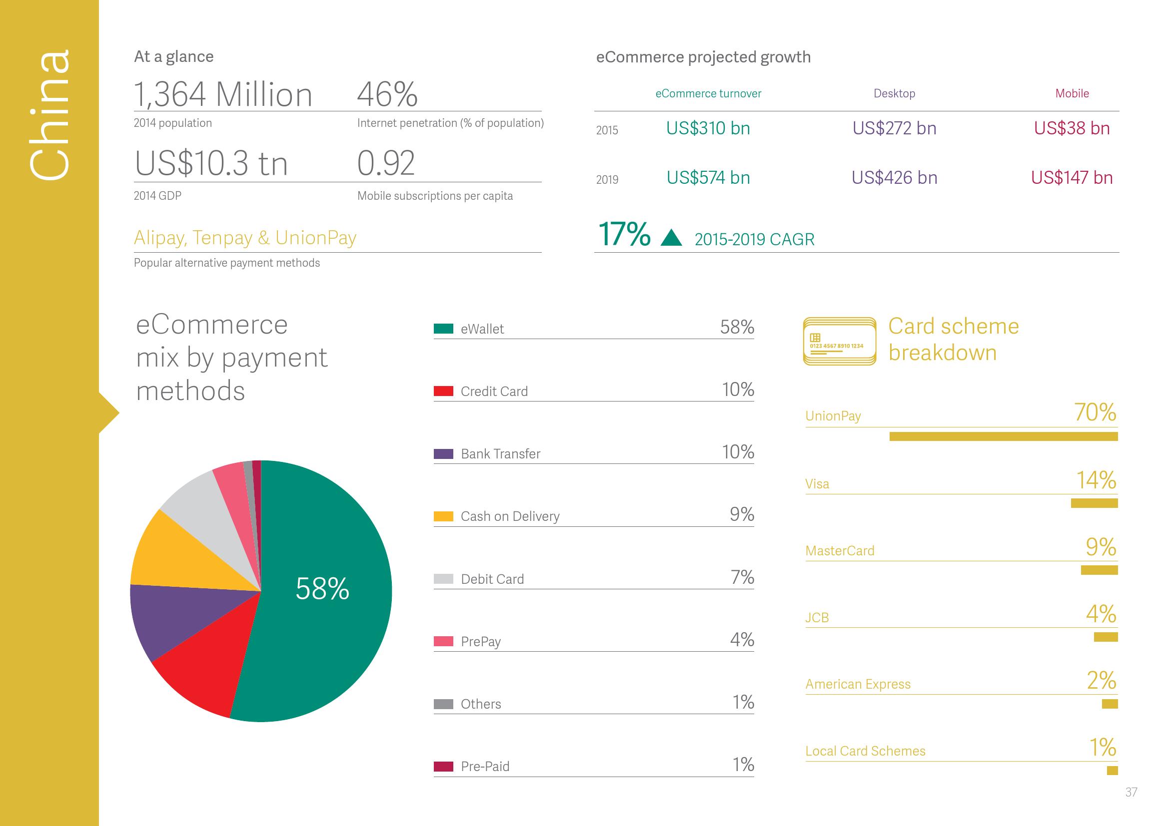 2015年全球支付报告_000038