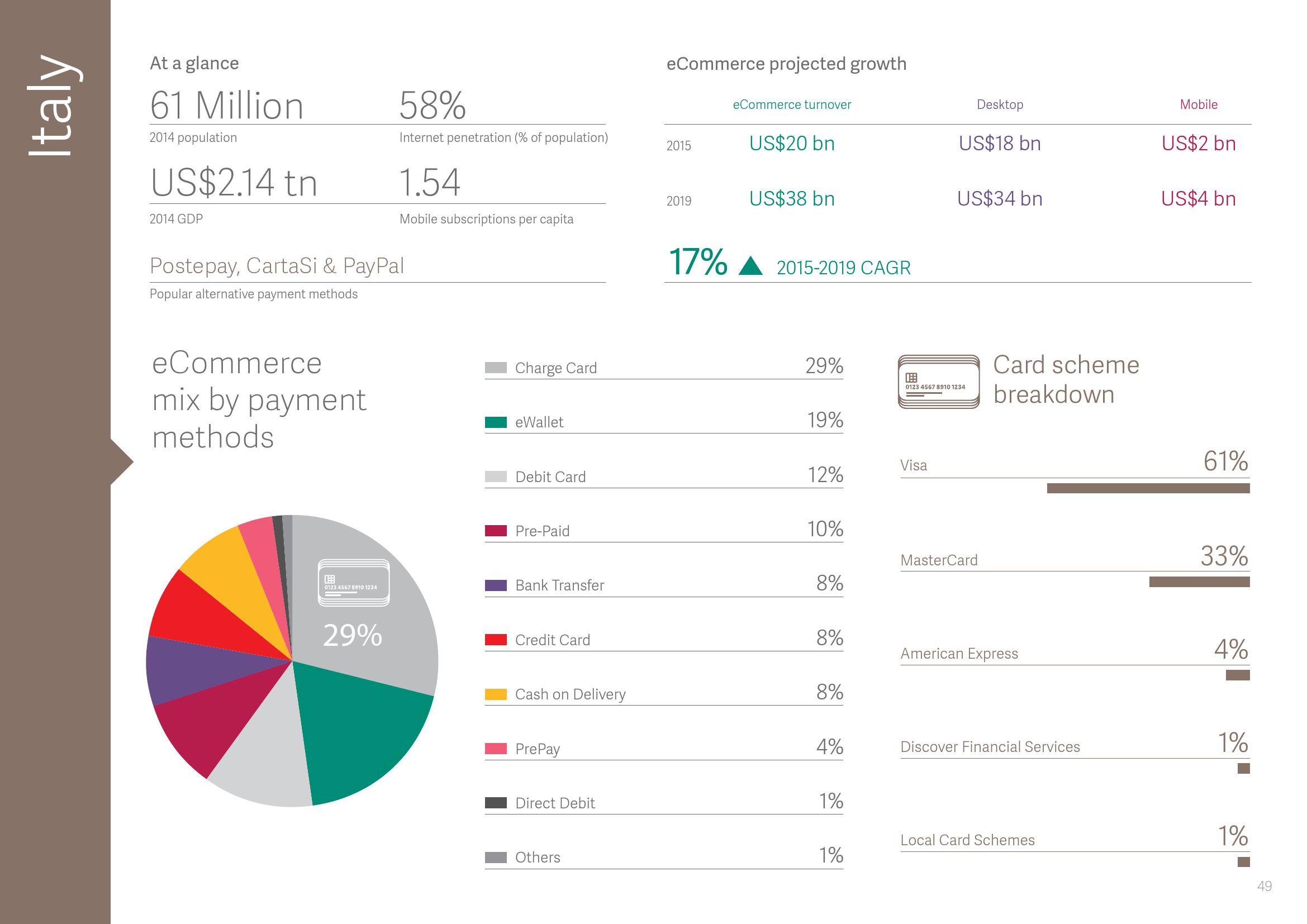 2015年全球支付报告_000050