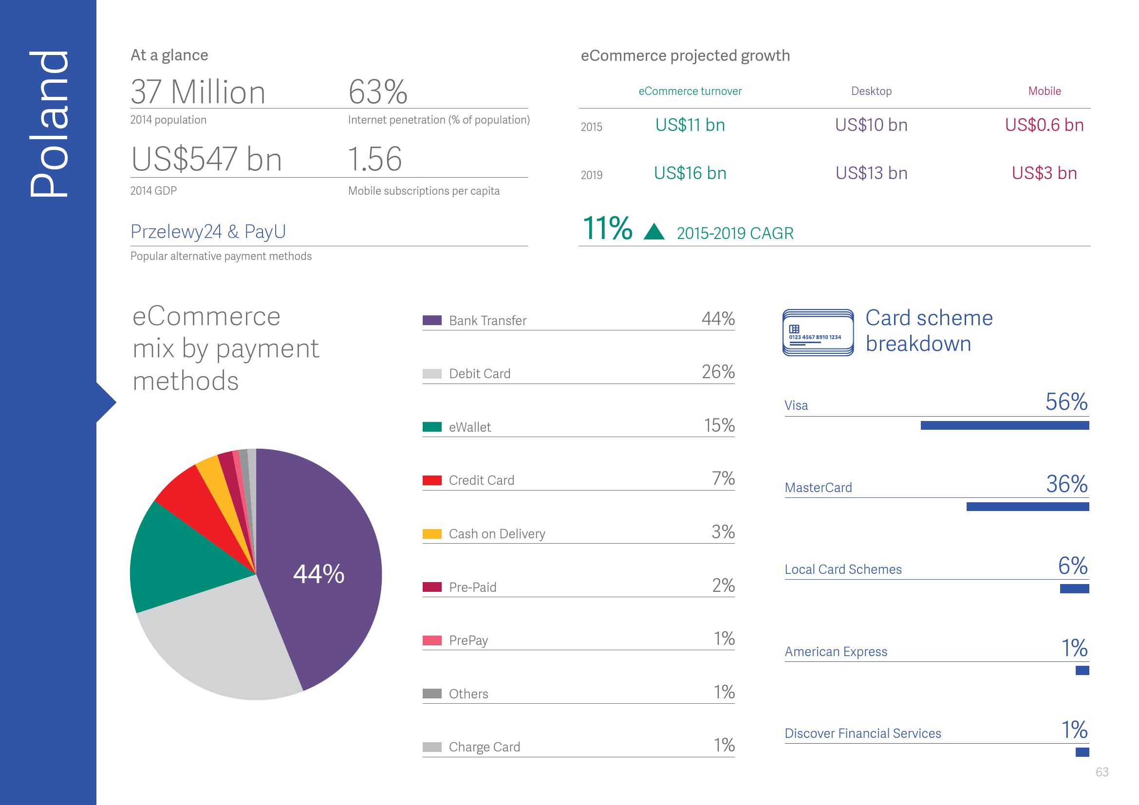 2015年全球支付报告_000064