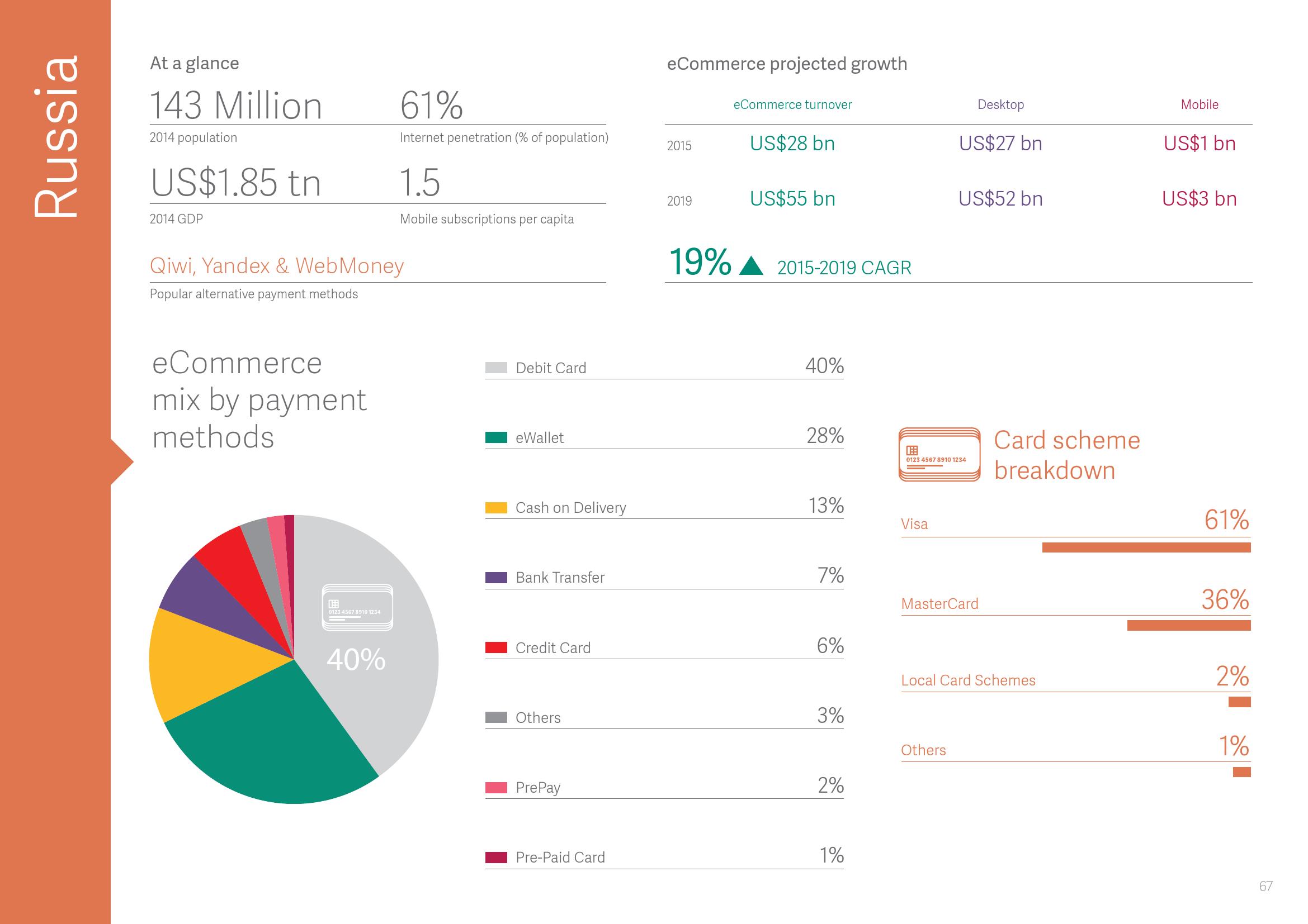 2015年全球支付报告_000068