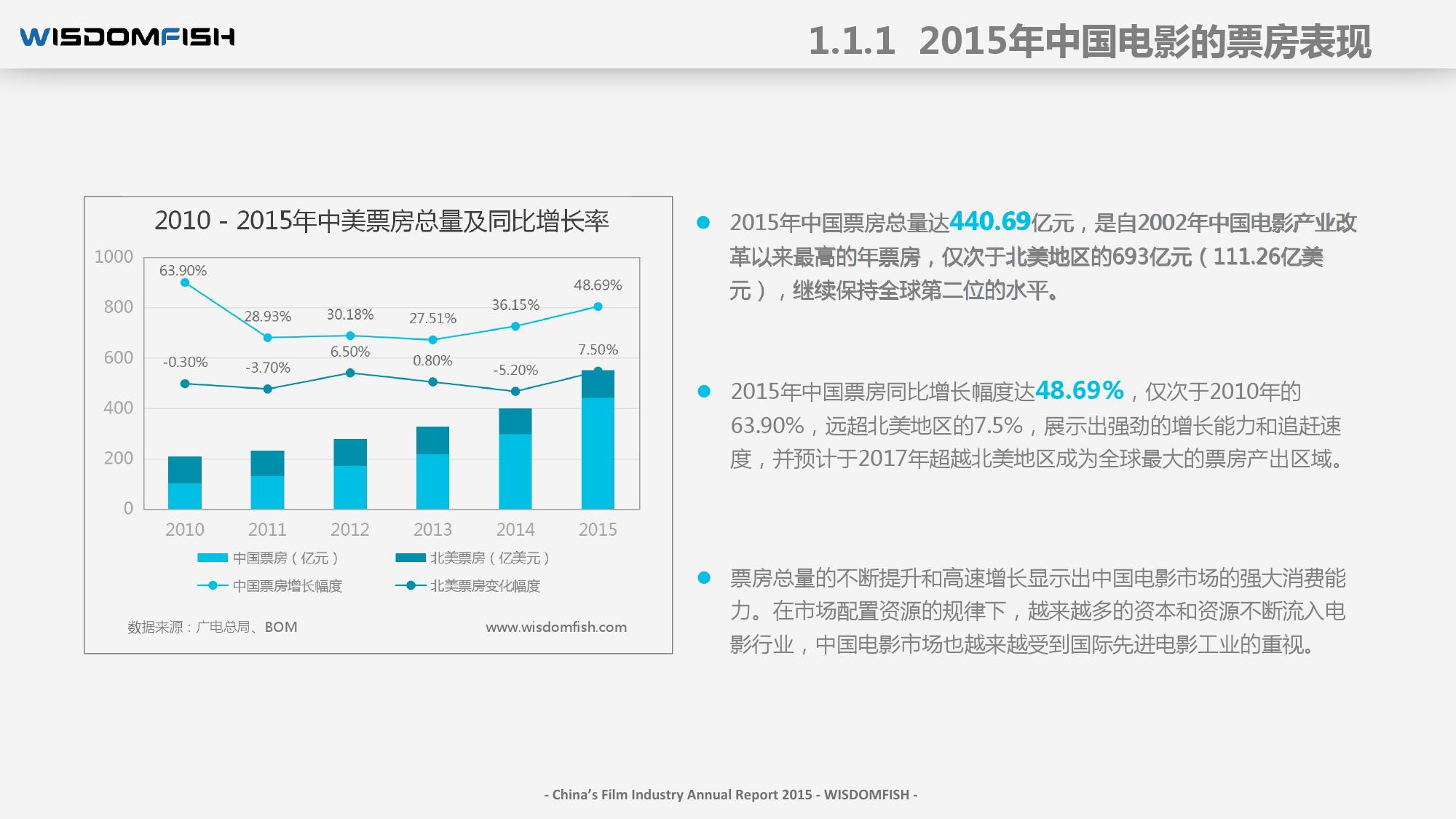 2015年度中国电影产业报告_000012