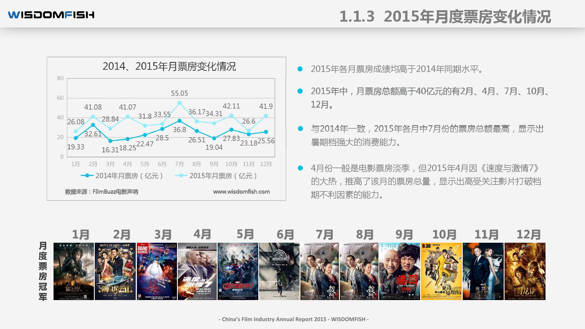 2015年度中国电影产业报告_000014
