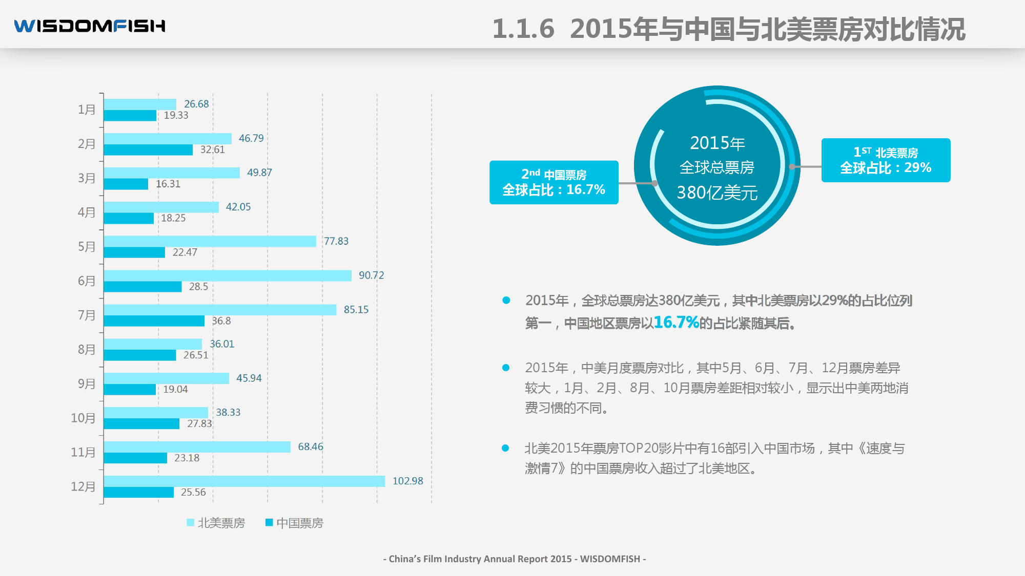 2015年度中国电影产业报告_000017