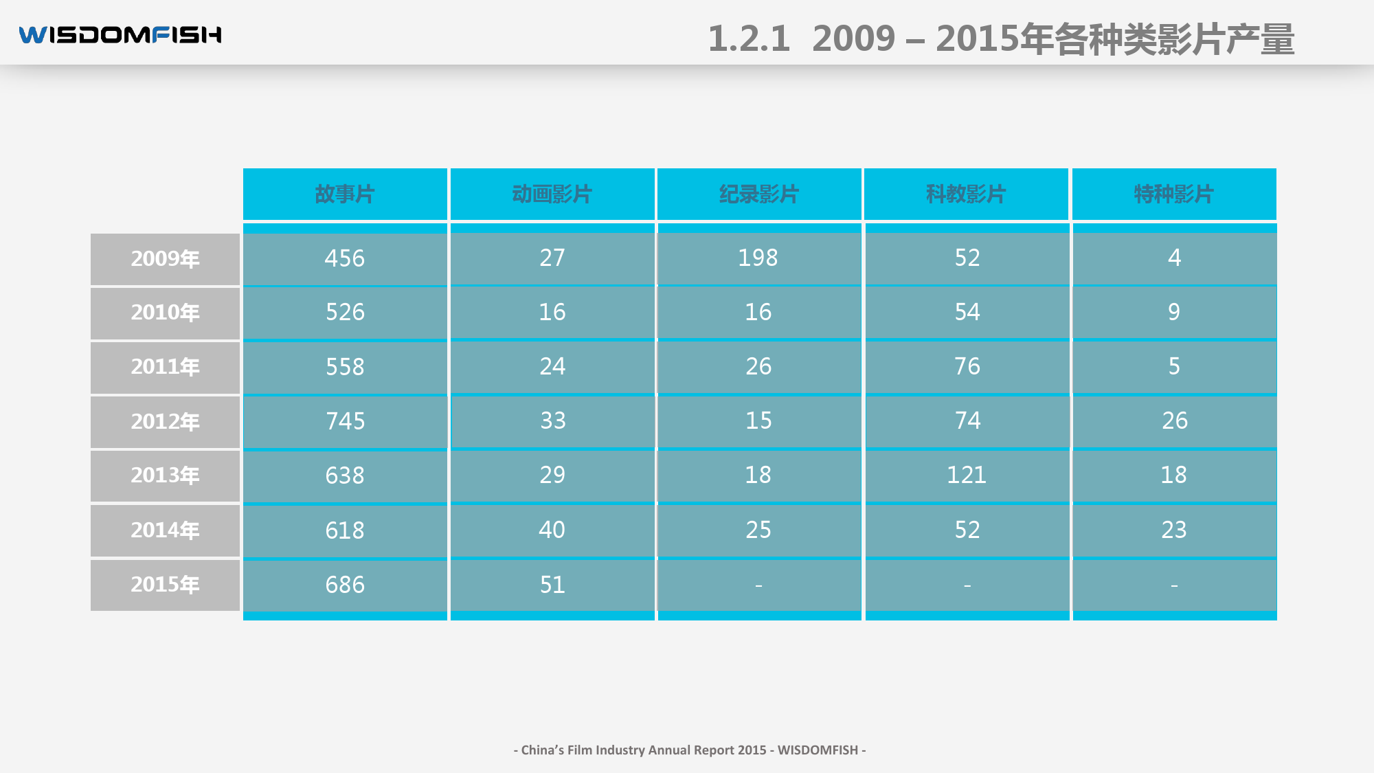 2015年度中国电影产业报告_000019