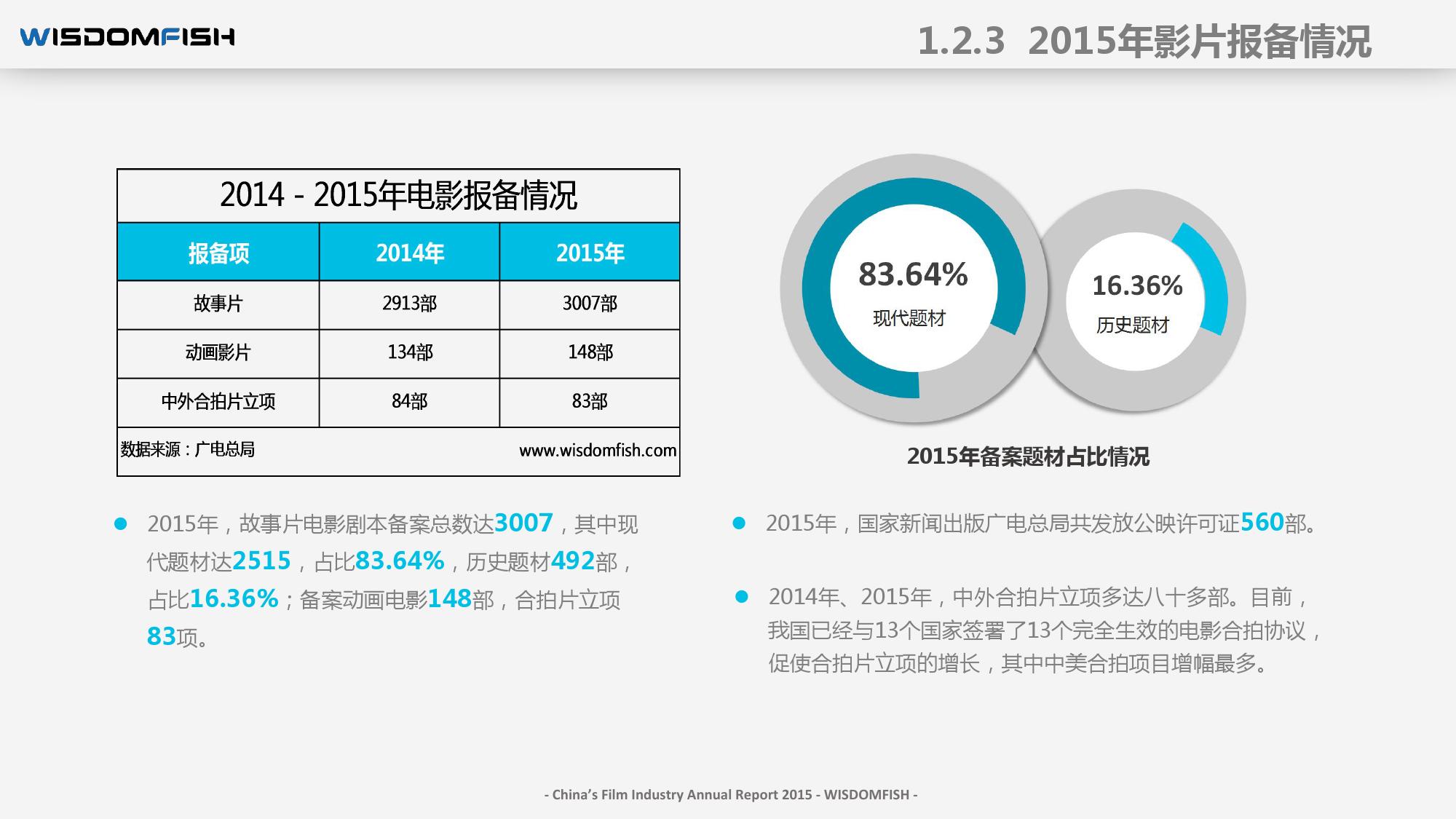 2015年度中国电影产业报告_000021