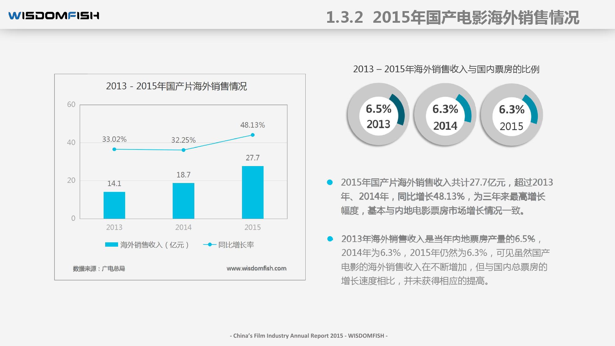 2015年度中国电影产业报告_000024
