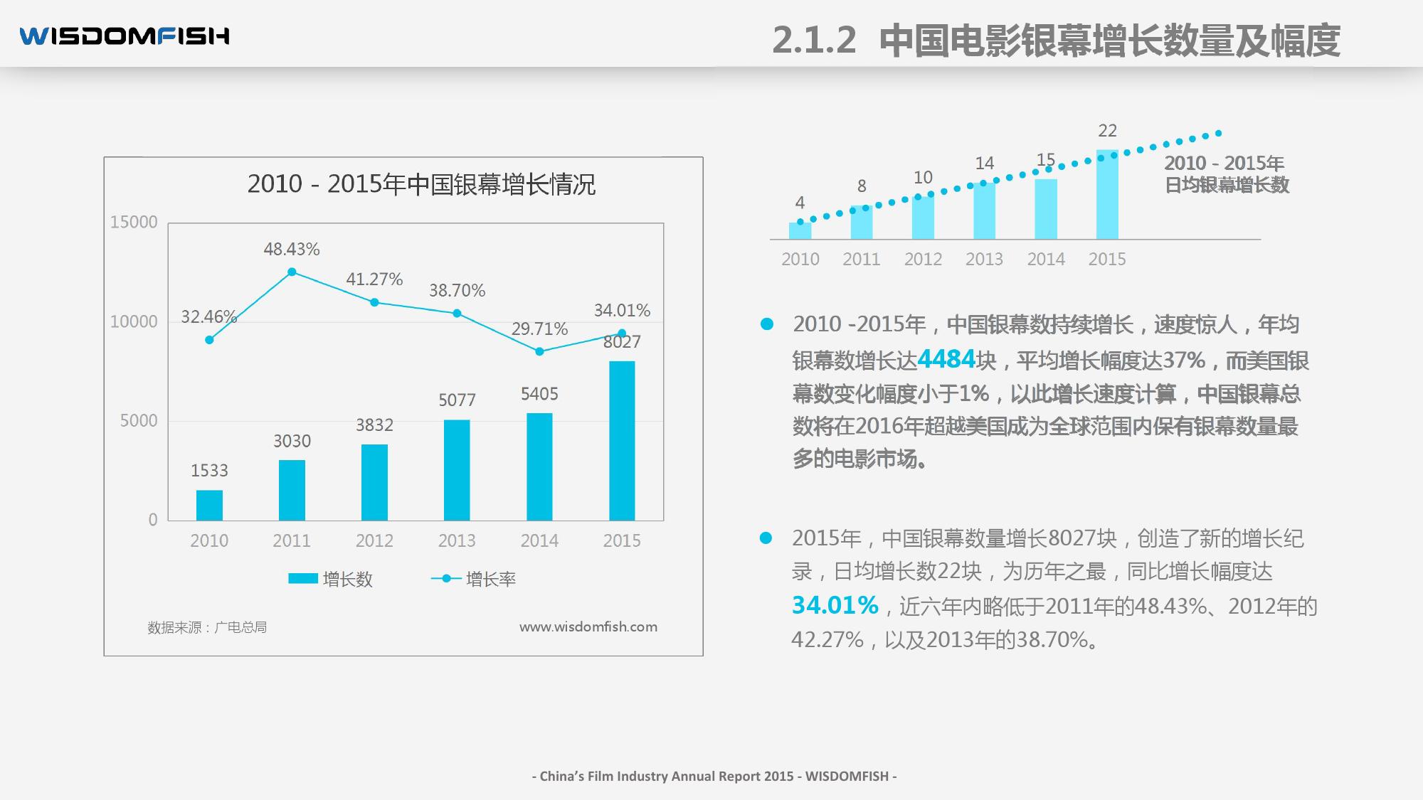 2015年度中国电影产业报告_000028