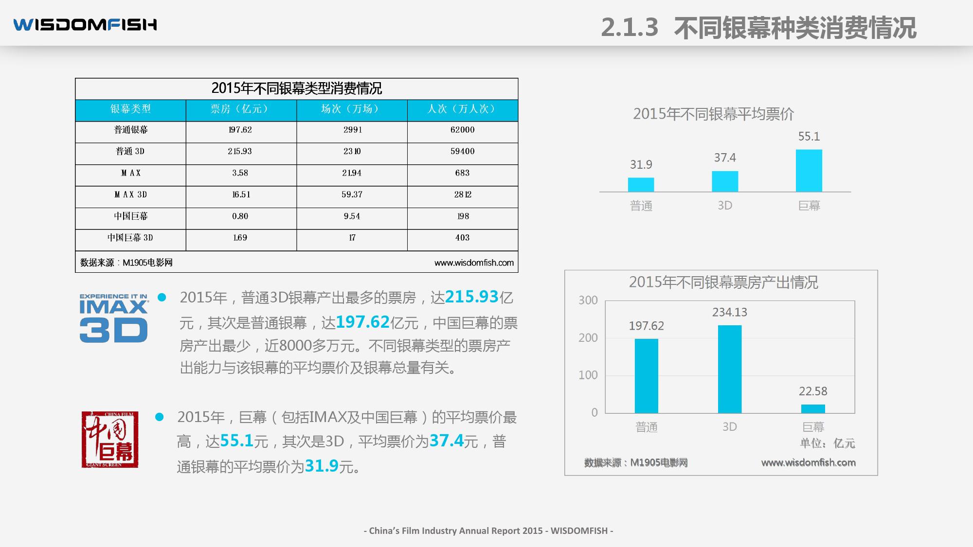 2015年度中国电影产业报告_000029