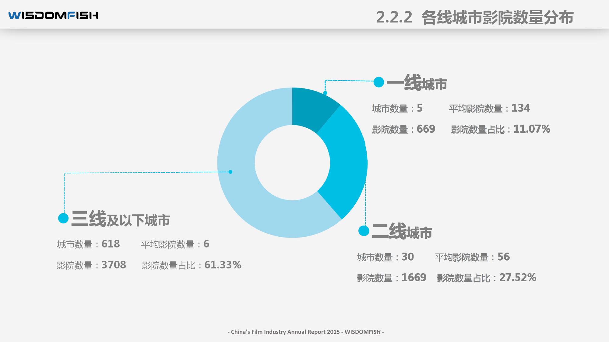 2015年度中国电影产业报告_000032