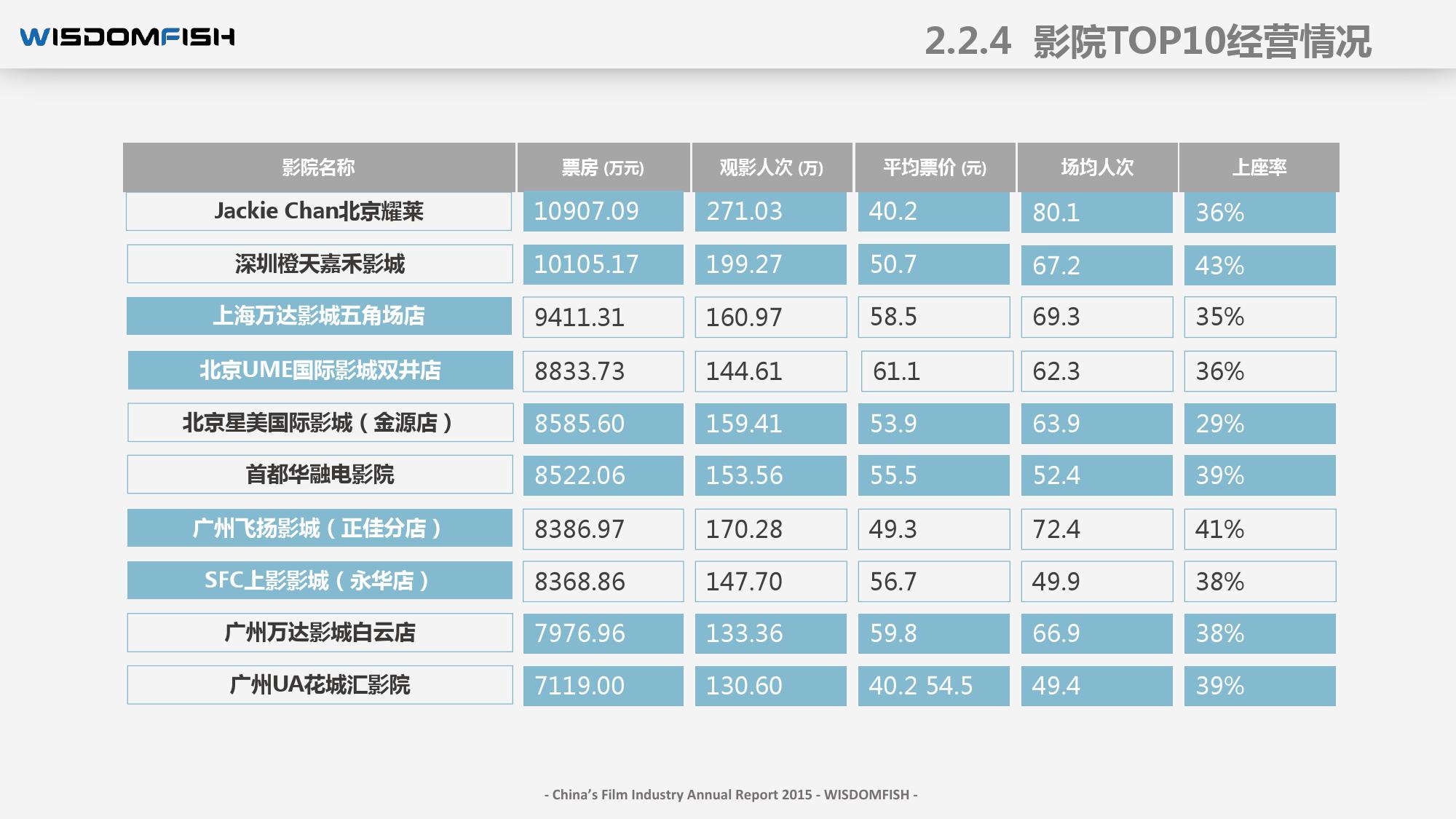 2015年度中国电影产业报告_000034