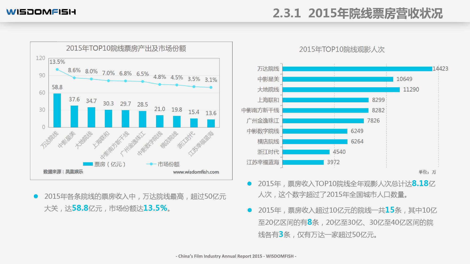 2015年度中国电影产业报告_000036