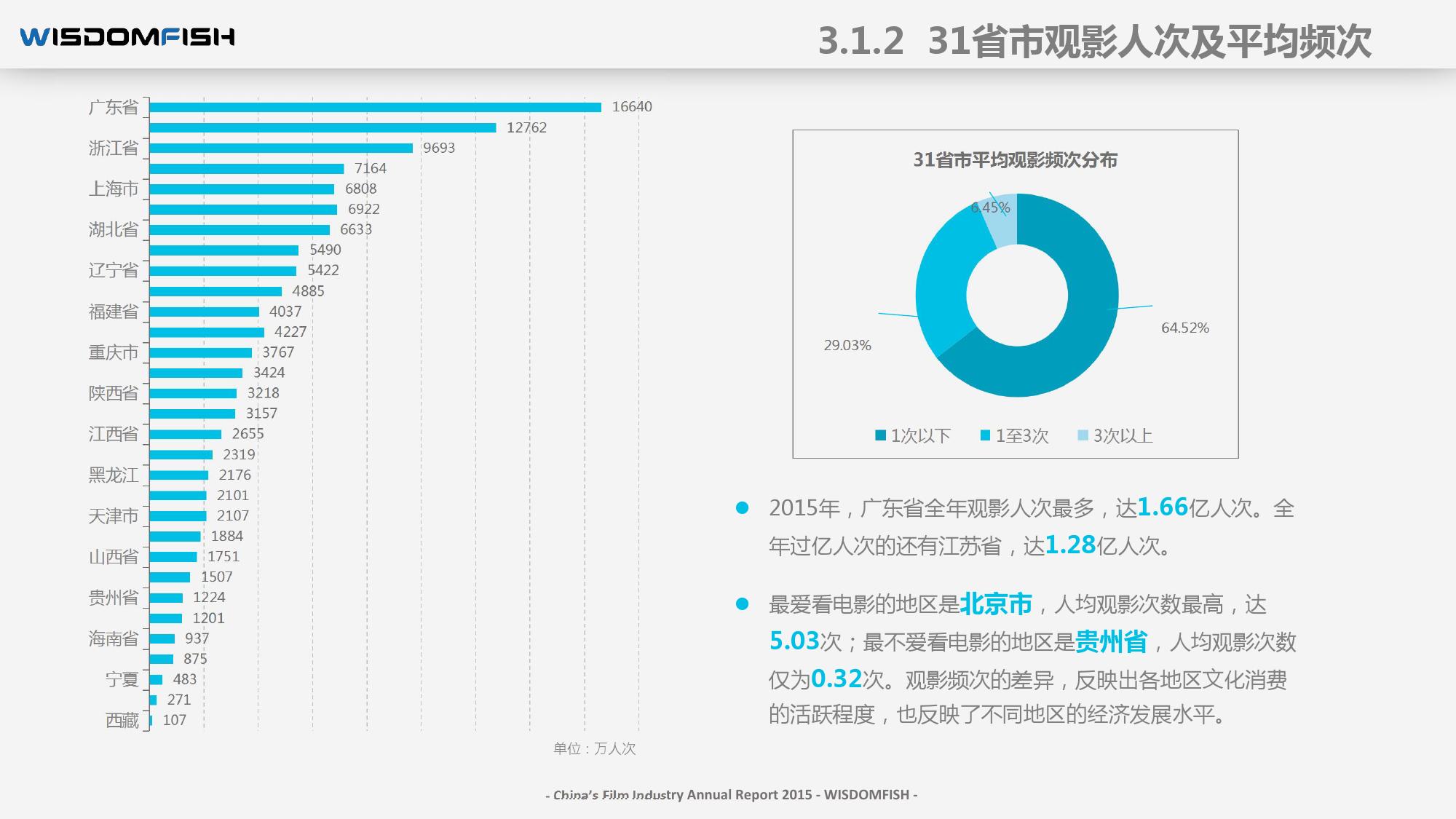2015年度中国电影产业报告_000041
