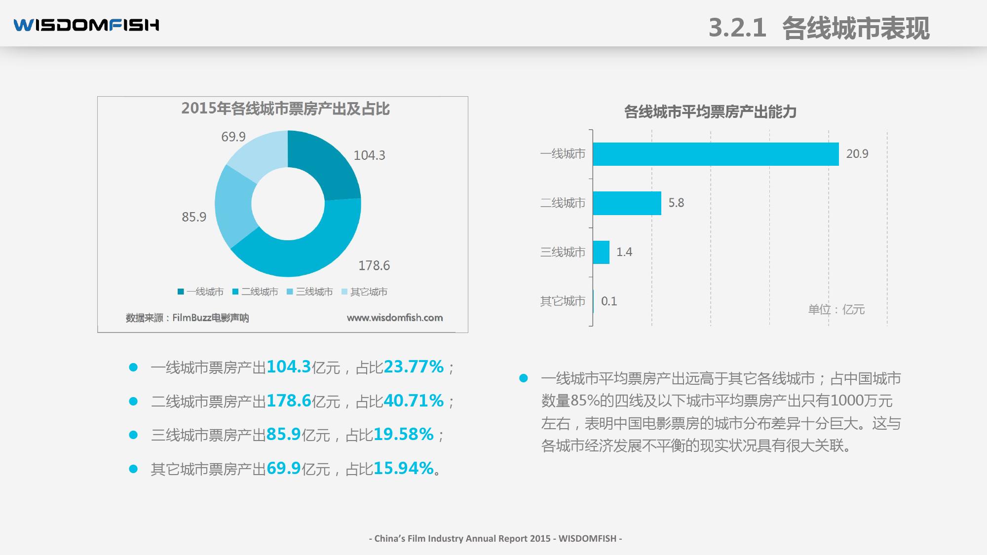 2015年度中国电影产业报告_000043