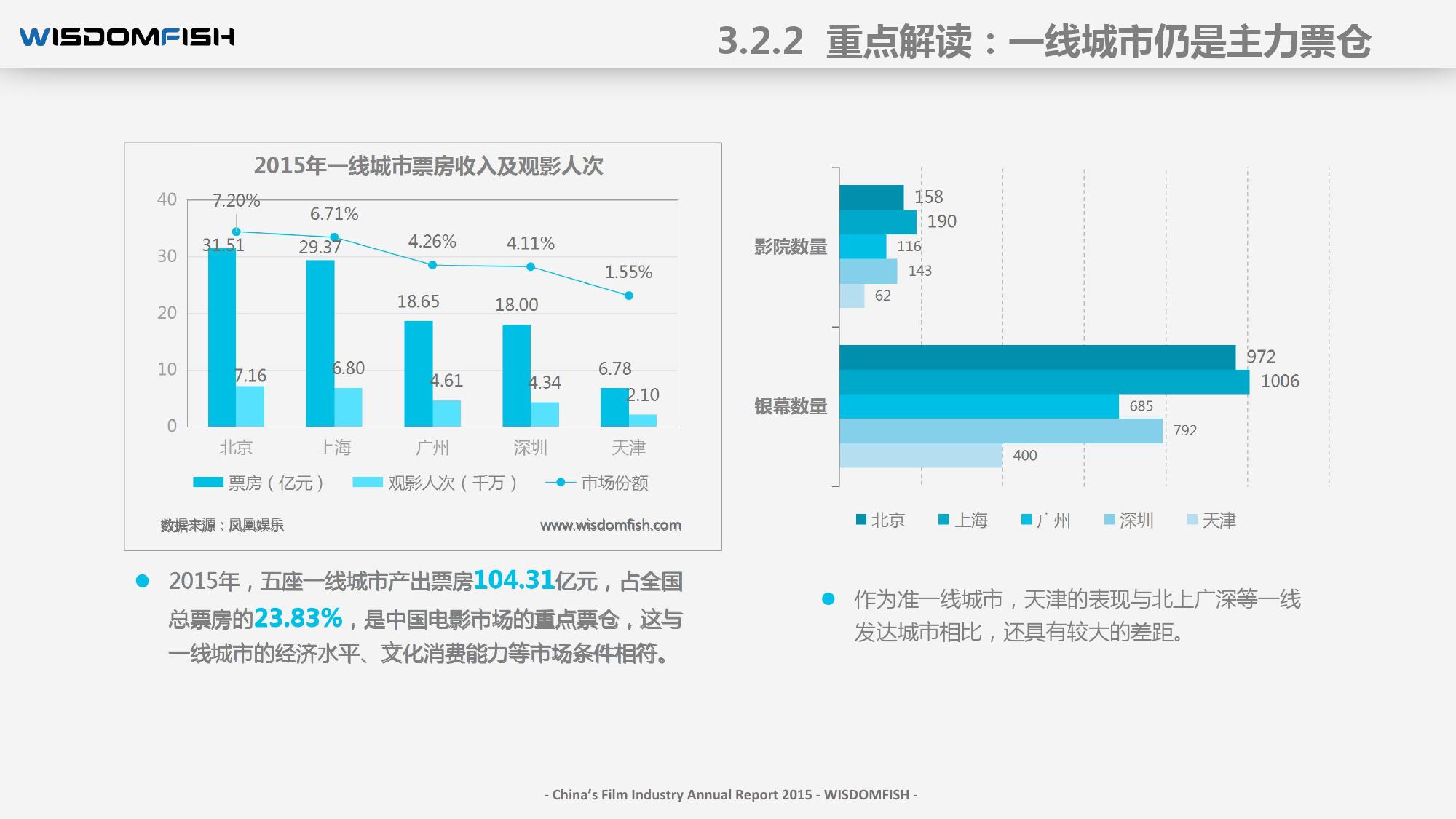 2015年度中国电影产业报告_000044