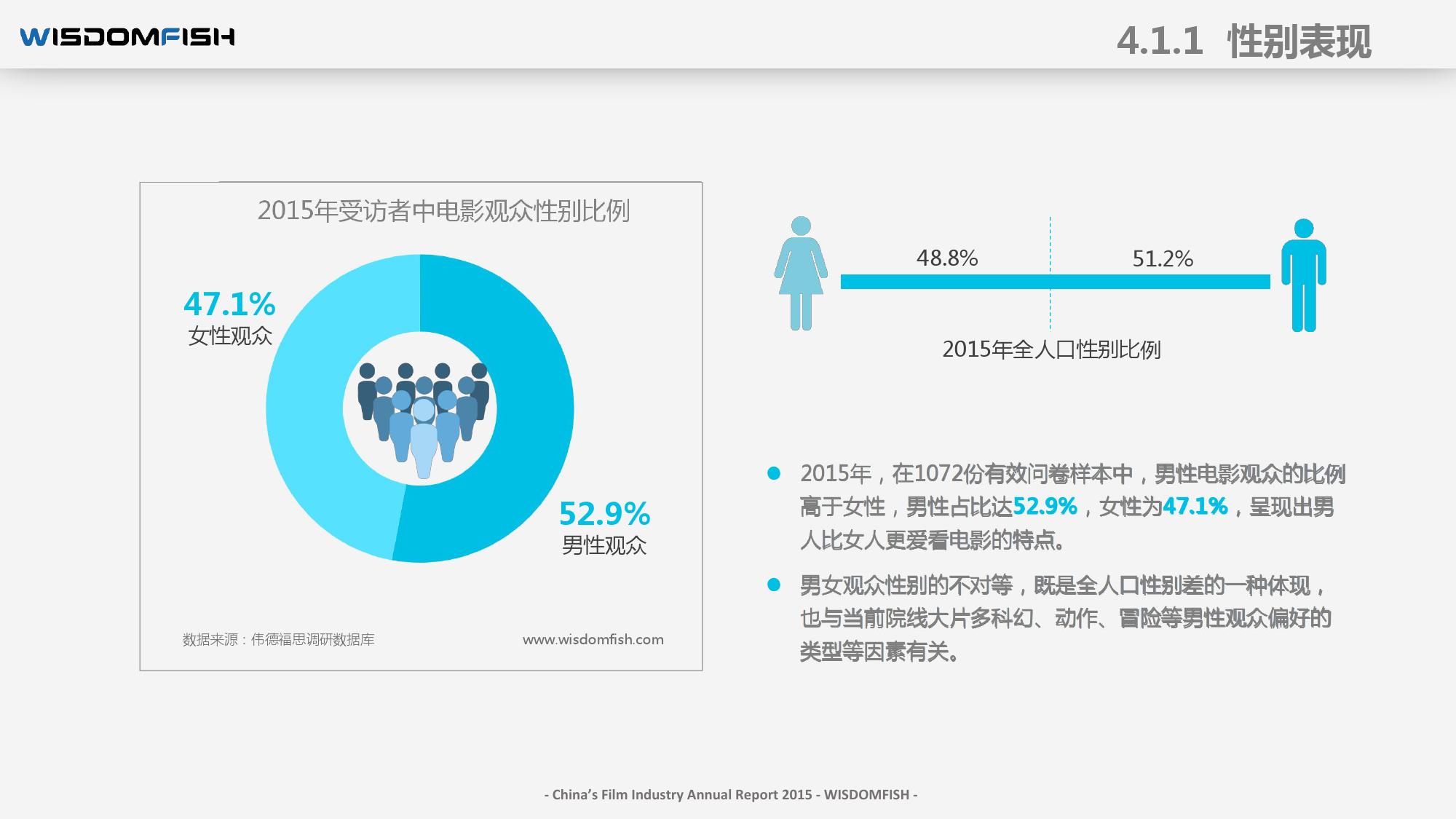 2015年度中国电影产业报告_000047
