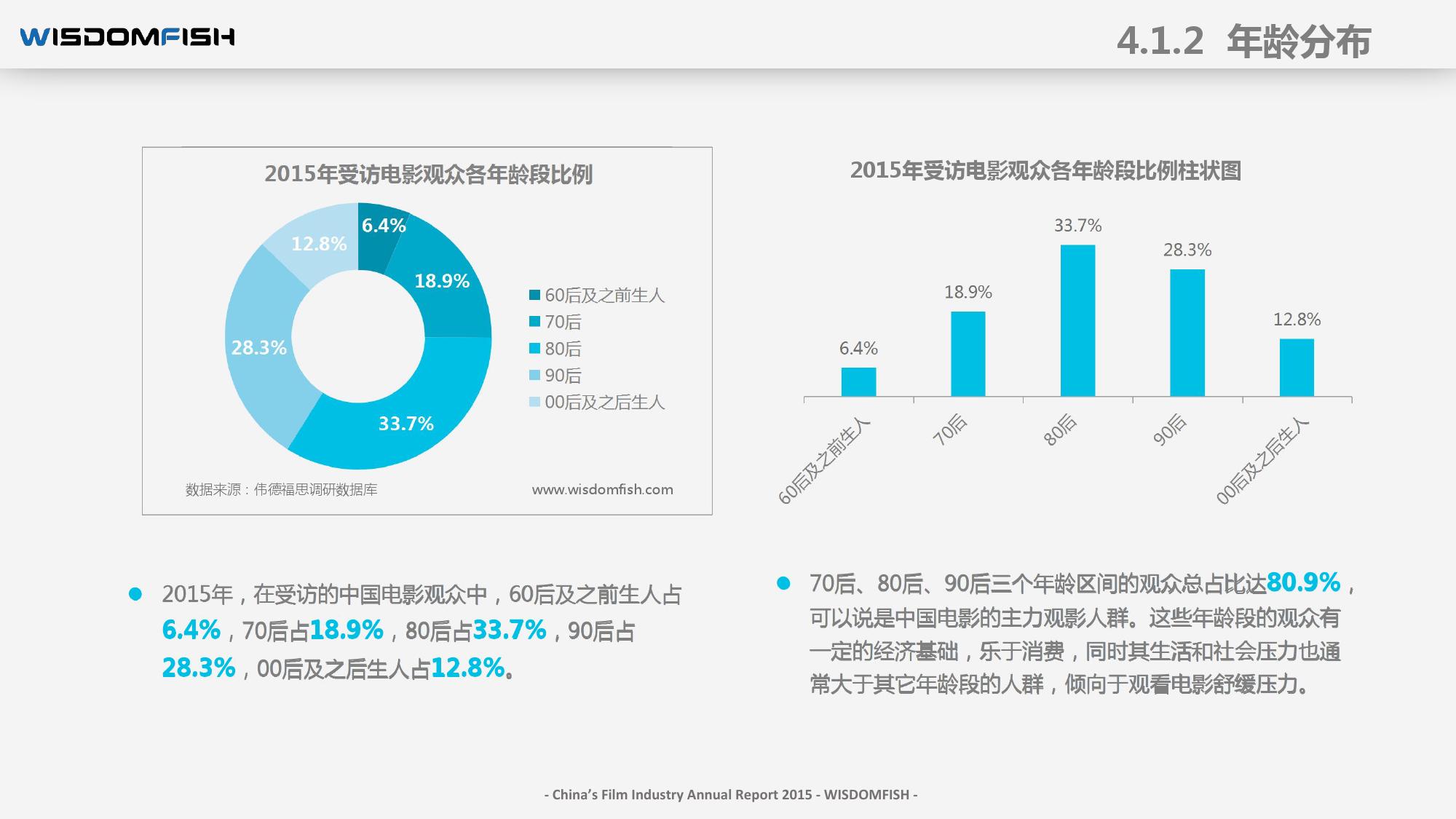 2015年度中国电影产业报告_000048