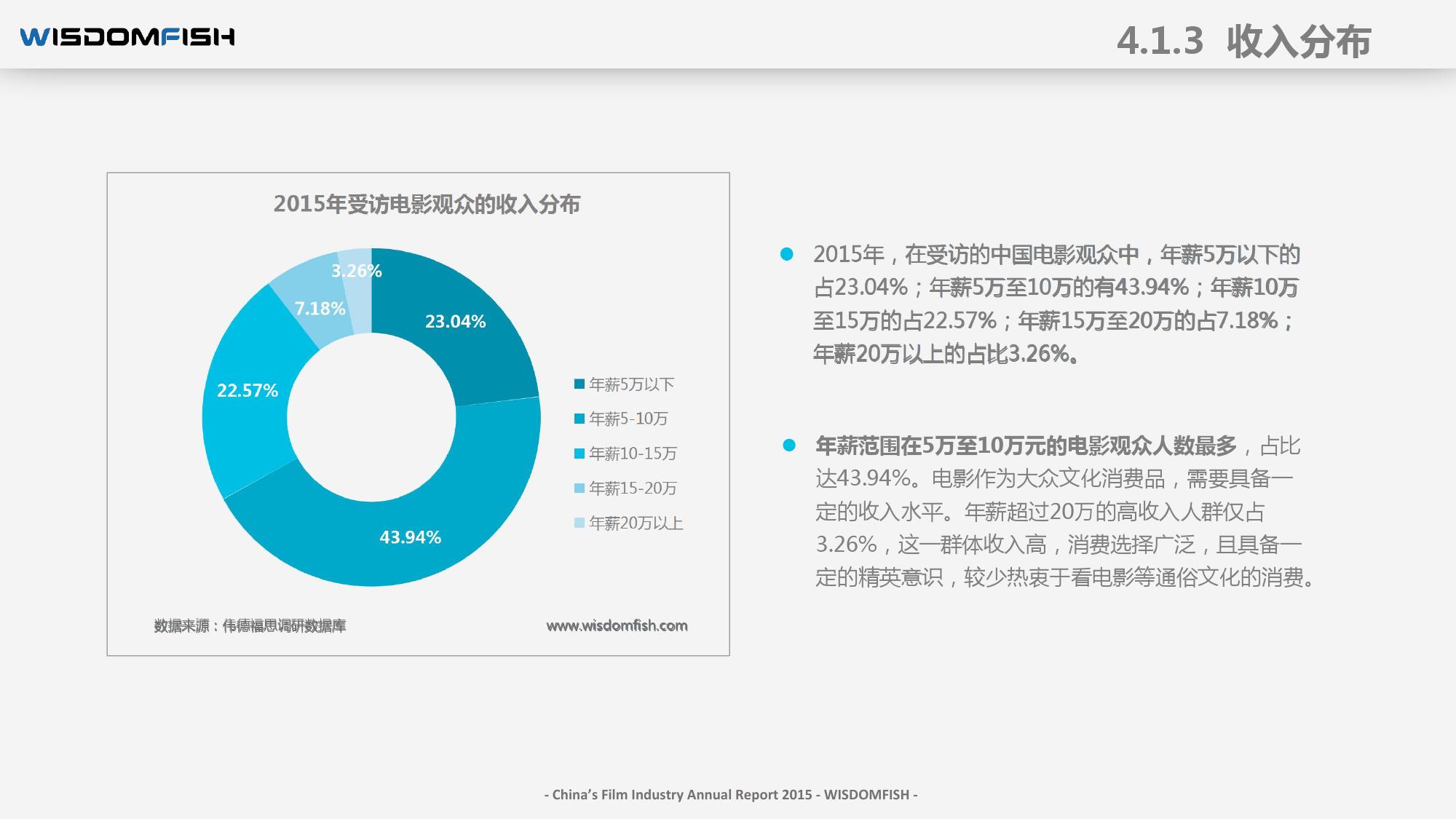 2015年度中国电影产业报告_000049